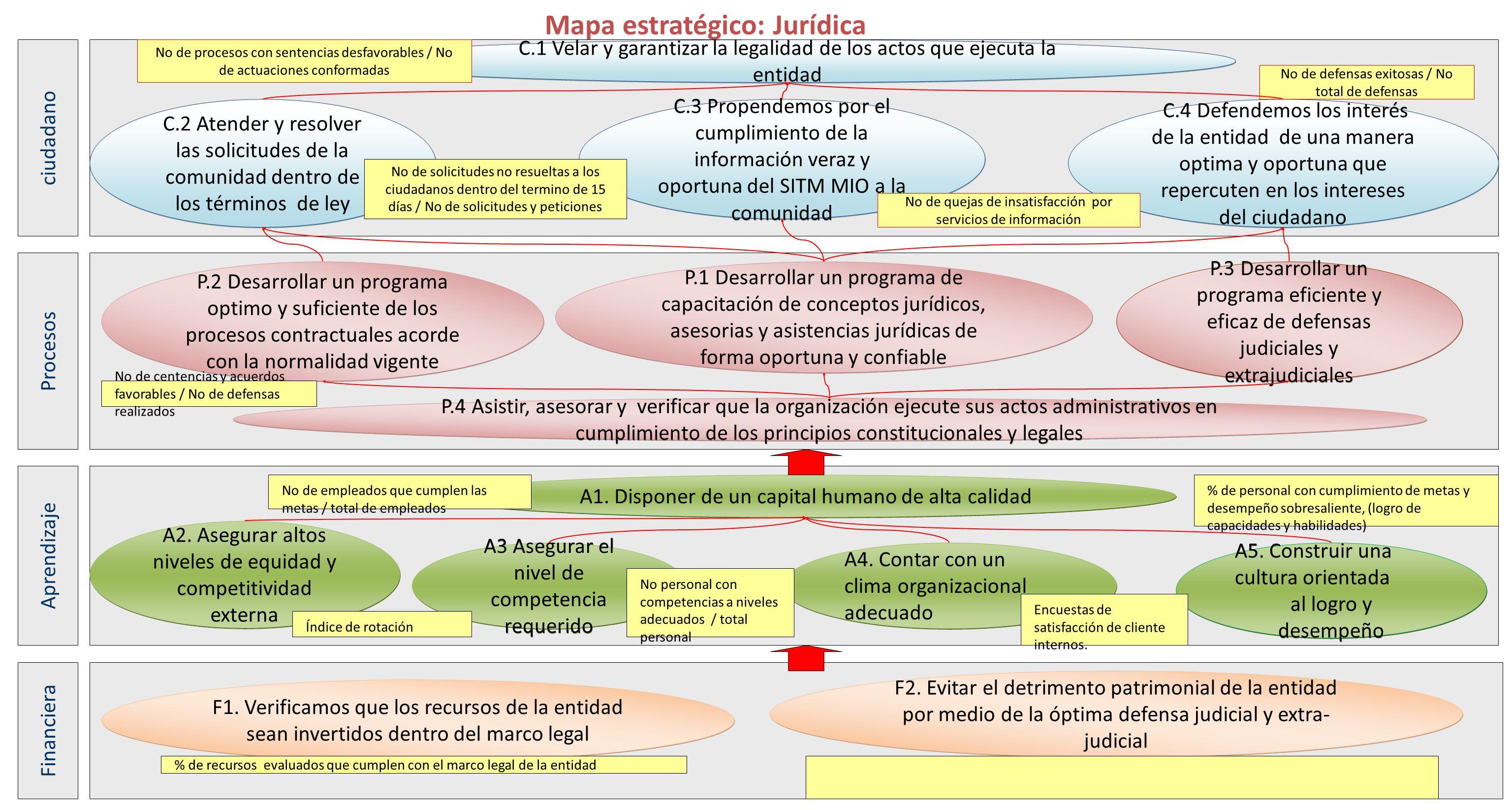 Mapa estratégico: Jurídica P.3 Desarrollar un programa eficiente y eficaz de defensas judiciales y extrajudiciales P.4 Asistir, asesorar y verificar q