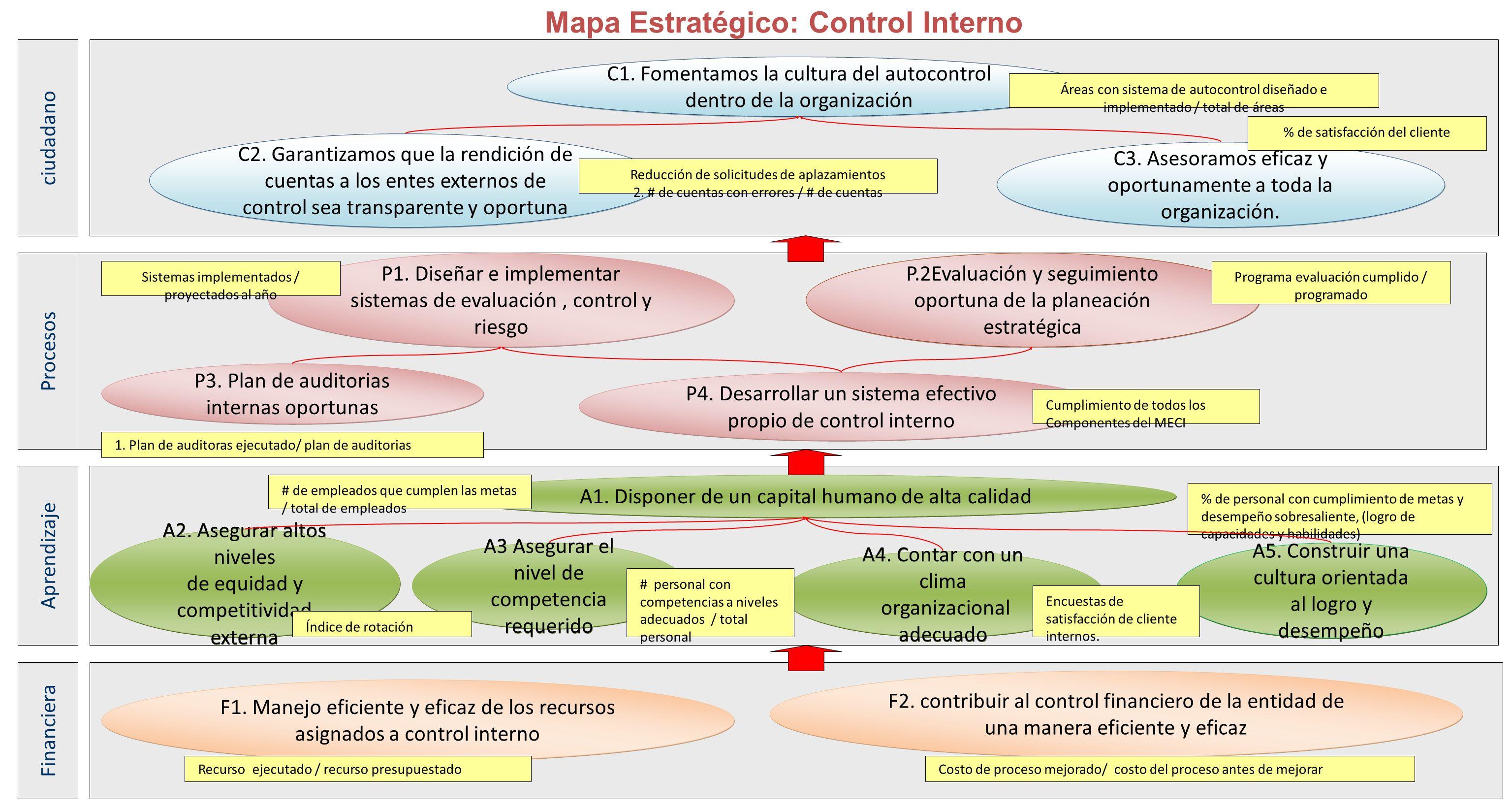Mapa Estratégico: Control Interno P.2Evaluación y seguimiento oportuna de la planeación estratégica P4. Desarrollar un sistema efectivo propio de cont