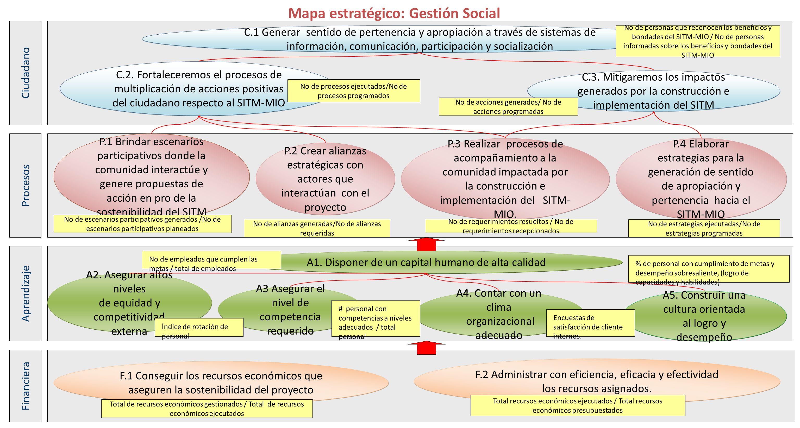 Mapa estratégico: Gestión Social P.1 Brindar escenarios participativos donde la comunidad interactúe y genere propuestas de acción en pro de la sosten