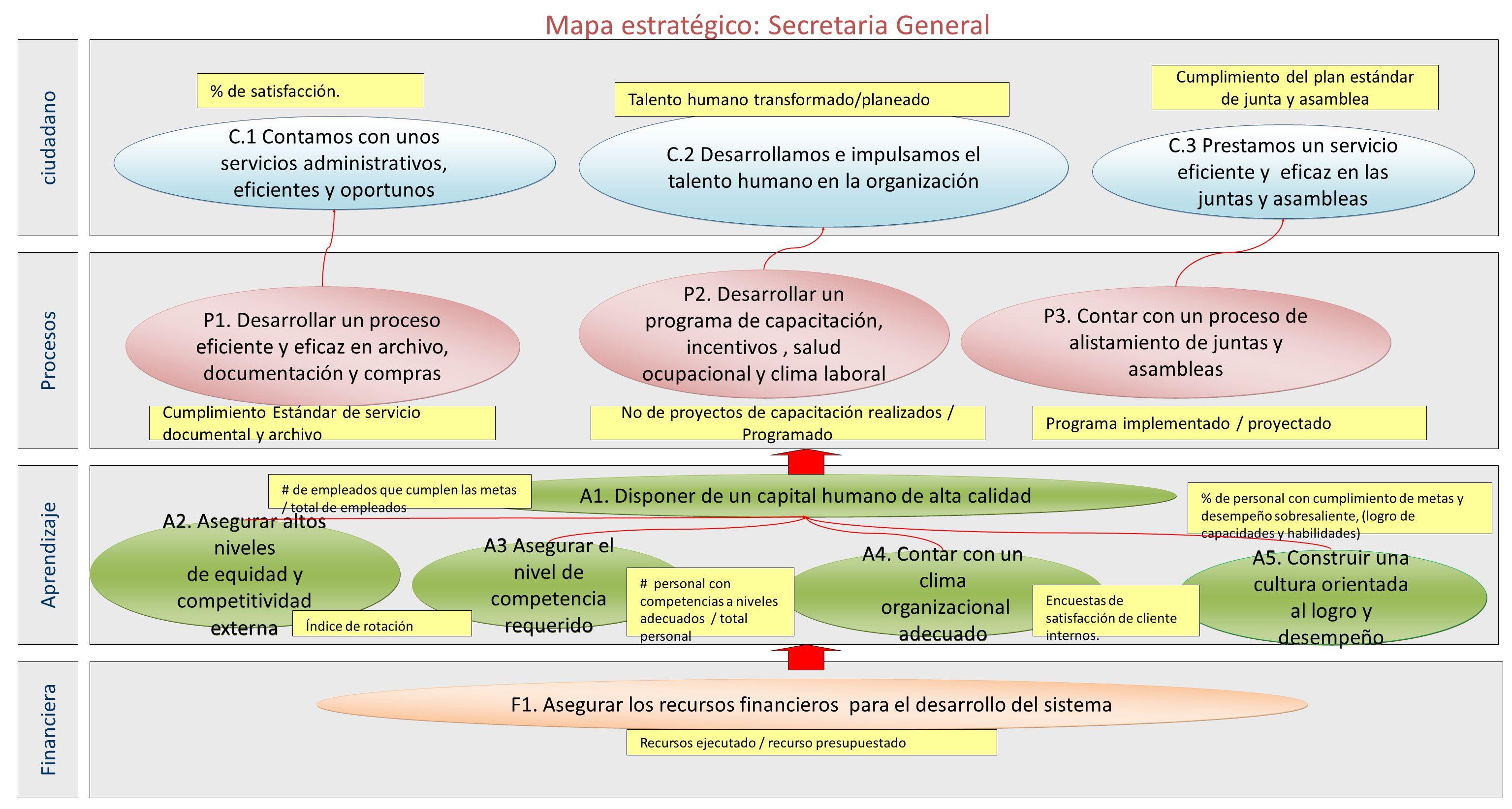 Mapa estratégico: Secretaria General A2. Asegurar altos niveles de equidad y competitividad externa A2. Asegurar altos niveles de equidad y competitiv