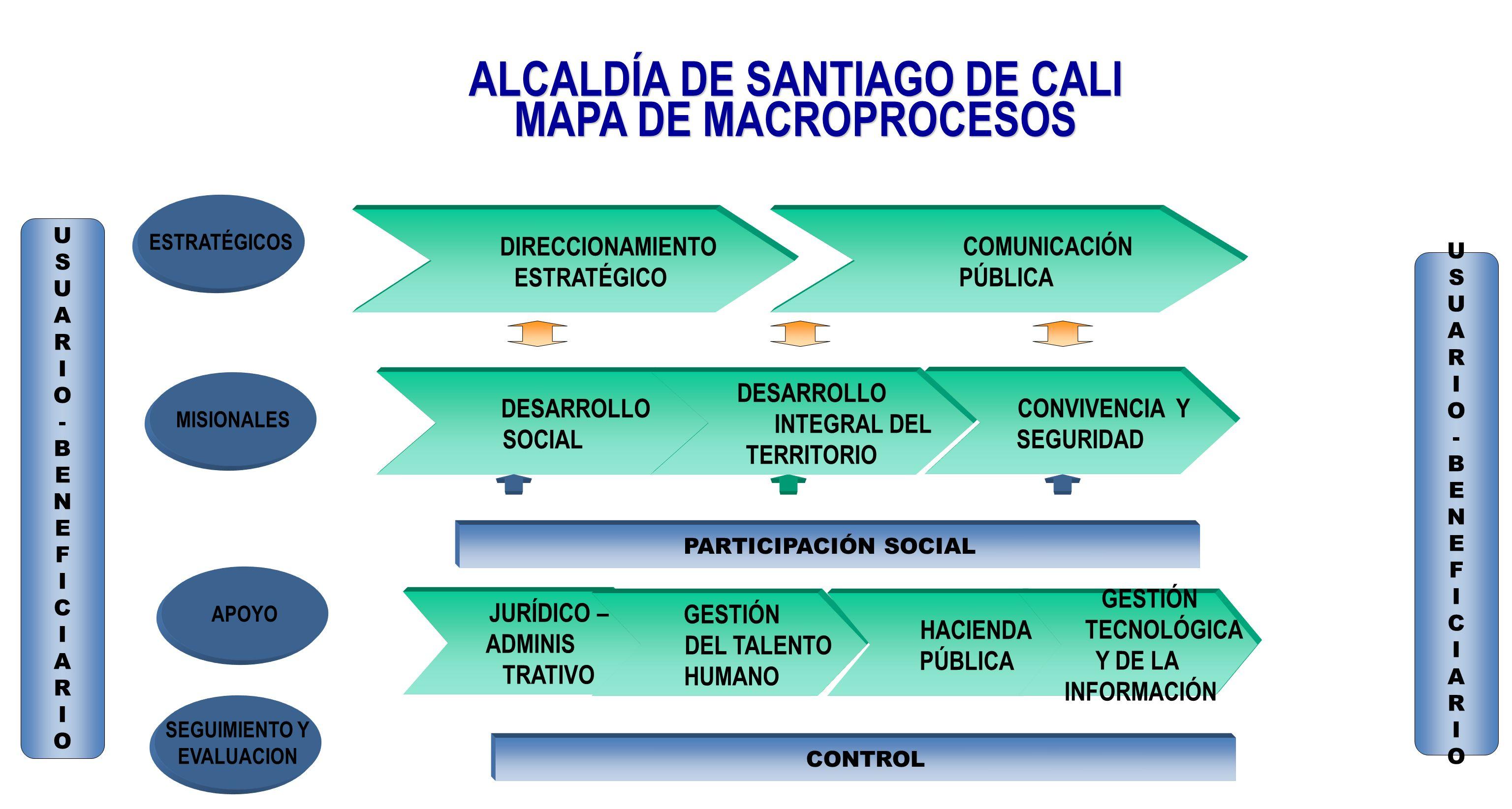 ALCALDÍA DE SANTIAGO DE CALI MAPA DE MACROPROCESOS ESTRATÉGICOS DIRECCIONAMIENTO ESTRATÉGICO DESARROLLO SOCIAL COMUNICACIÓN PÚBLICA JURÍDICO – ADMINIS