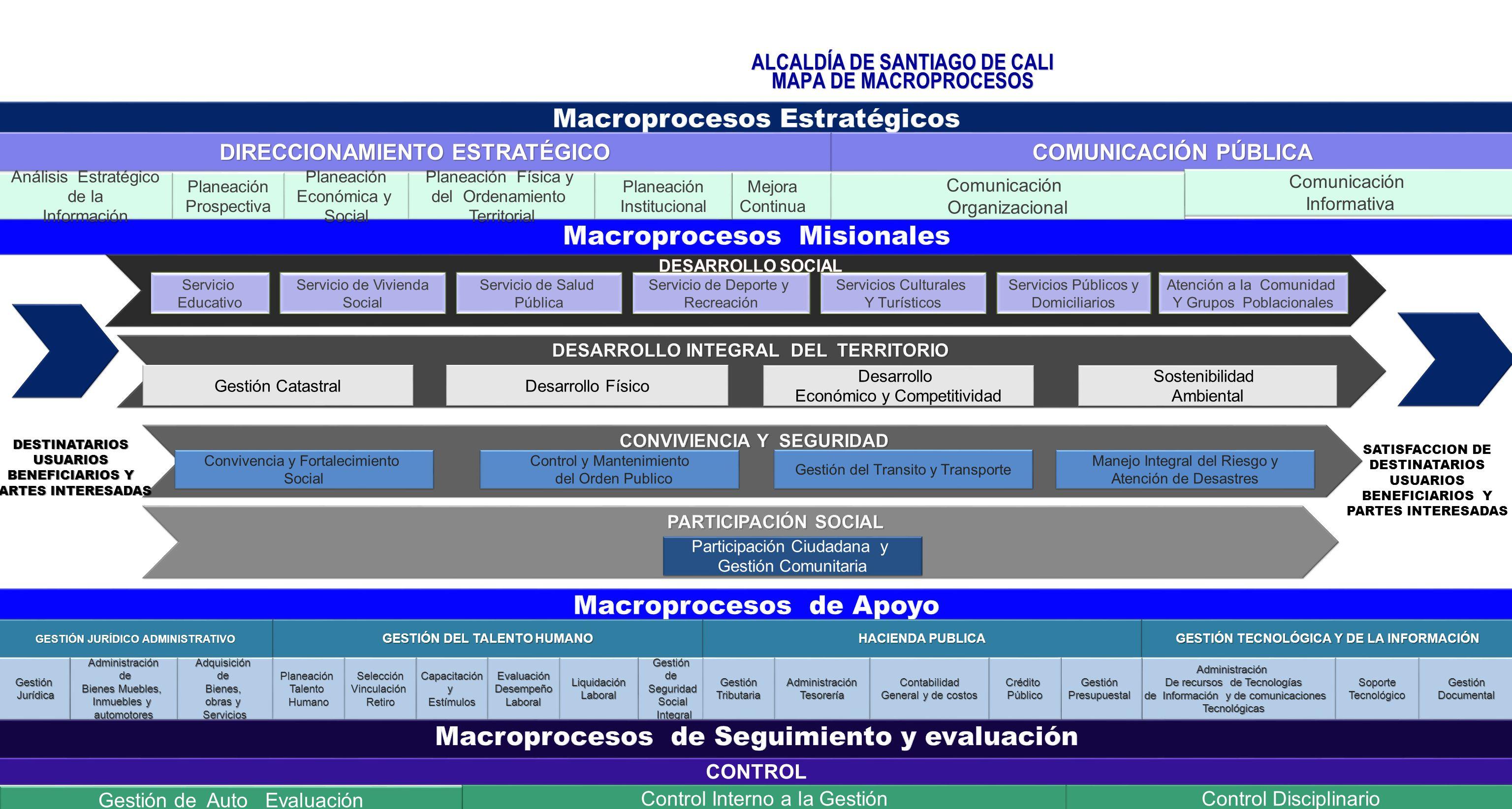 ALCALDÍA DE SANTIAGO DE CALI MAPA DE MACROPROCESOS Servicio Educativo Servicio Educativo Servicio de Vivienda Social Servicio de Vivienda Social Servi