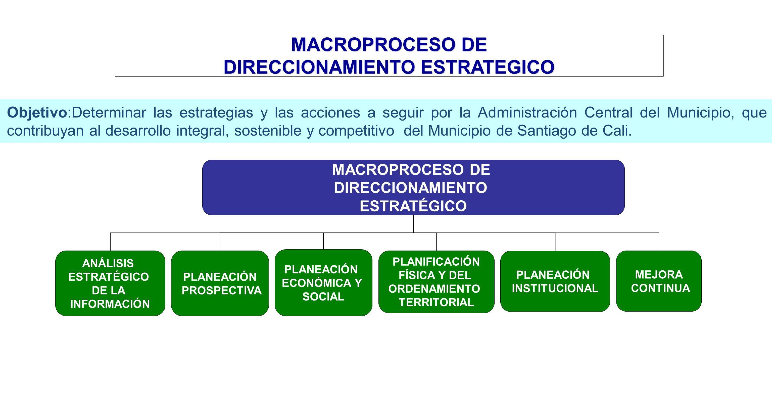 MACROPROCESO DE DIRECCIONAMIENTO ESTRATÉGICO ANÁLISIS ESTRATÉGICO DE LA INFORMACIÓN PLANEACIÓN ECONÓMICA Y SOCIAL PLANIFICACIÓN FÍSICA Y DEL ORDENAMIE