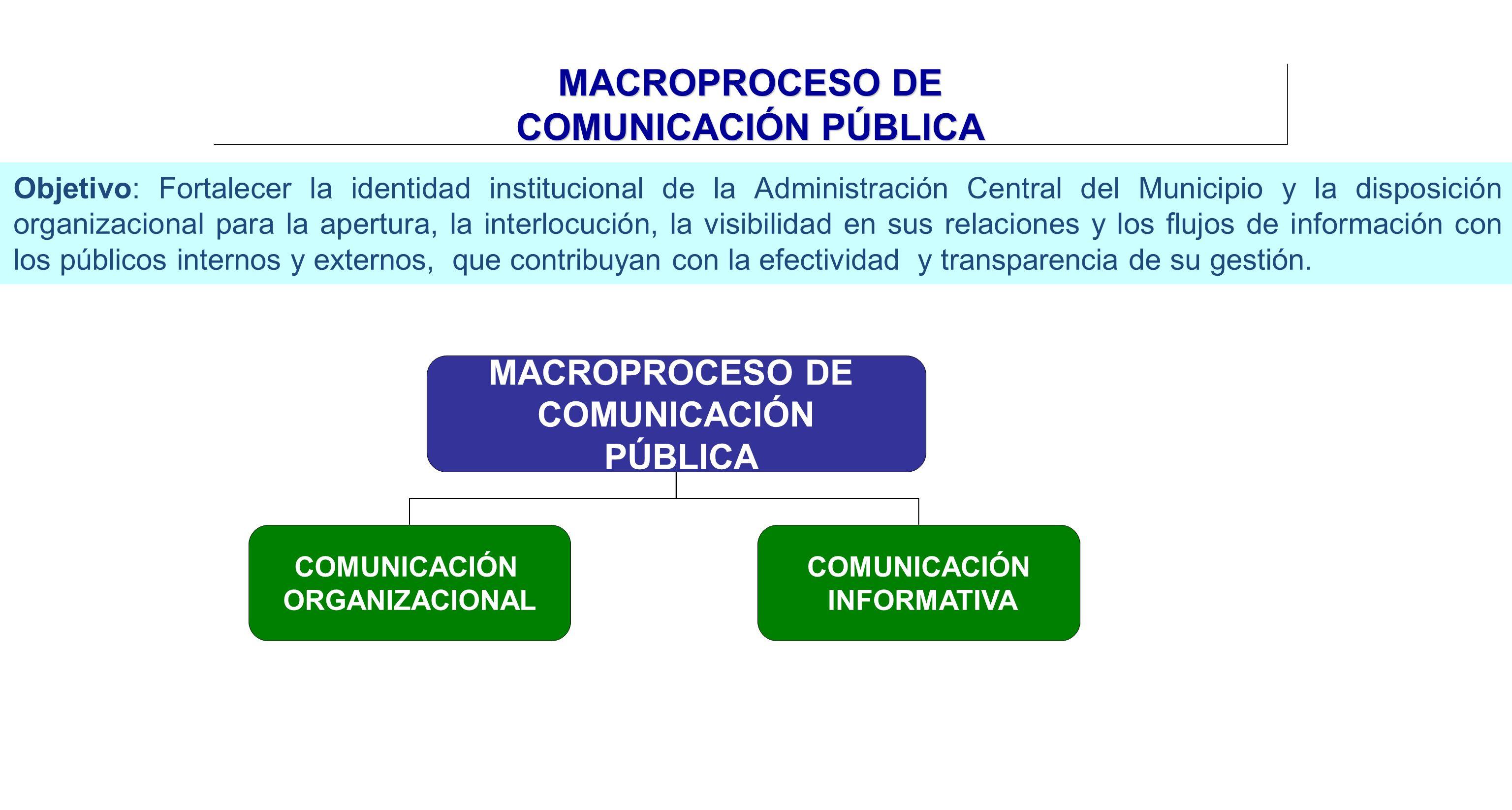 MACROPROCESO DE COMUNICACIÓN PÚBLICA COMUNICACIÓN INFORMATIVA COMUNICACIÓN ORGANIZACIONAL MACROPROCESO DE COMUNICACIÓN PÚBLICA Objetivo: Fortalecer la