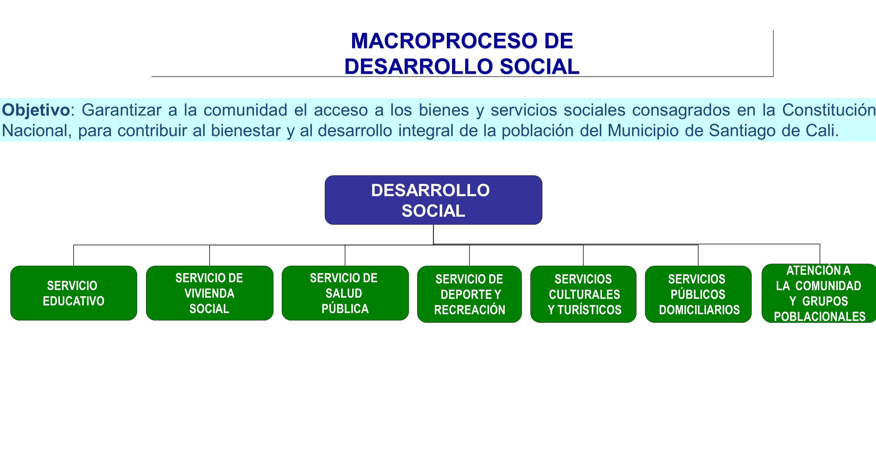 MACROPROCESO DE DESARROLLO SOCIAL DESARROLLO SOCIAL SERVICIO DE VIVIENDA SOCIAL SERVICIO DE SALUD PÚBLICA SERVICIO DE DEPORTE Y RECREACIÓN SERVICIOS C