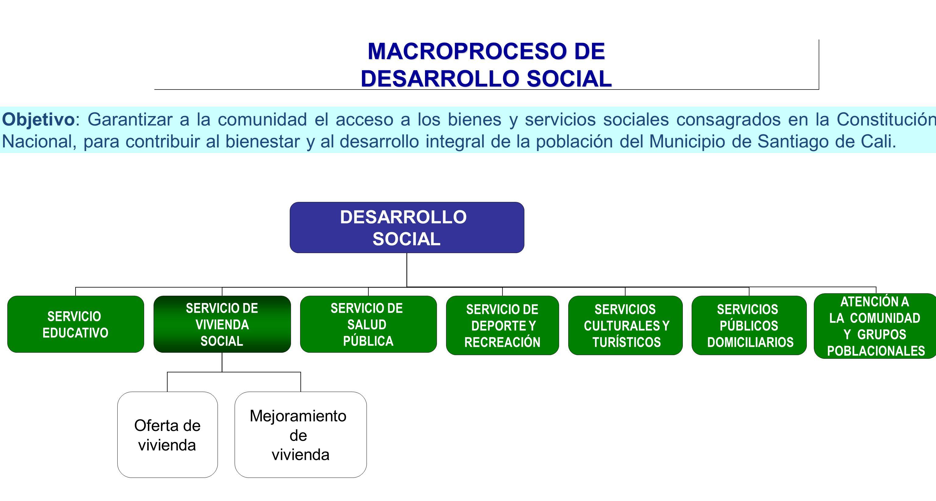 MACROPROCESO DE DESARROLLO SOCIAL DESARROLLO SOCIAL SERVICIO EDUCATIVO SERVICIO DE VIVIENDA SOCIAL SERVICIO DE SALUD PÚBLICA SERVICIO DE DEPORTE Y REC