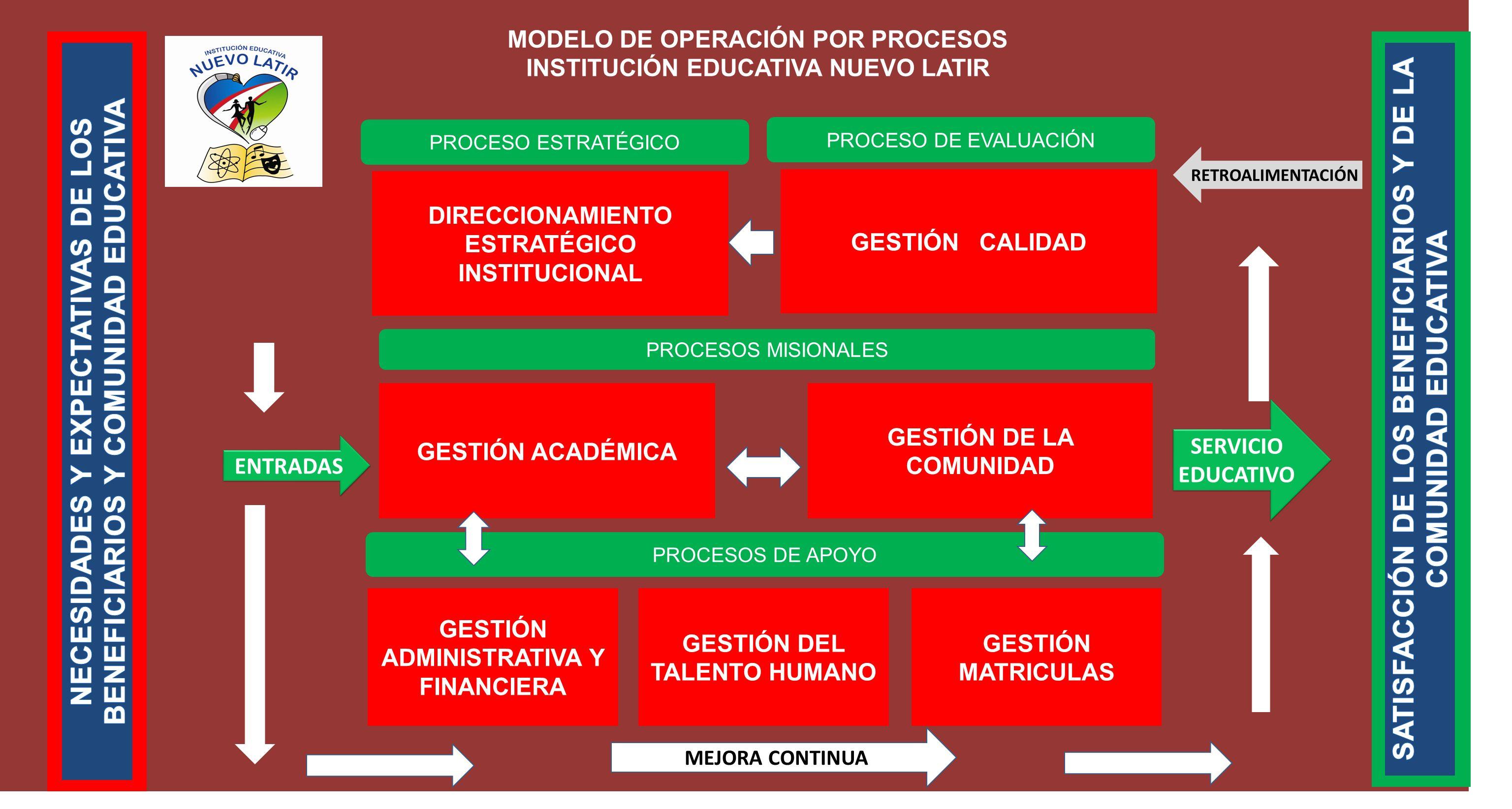 PROCESO ESTRATÉGICO SERVICIO EDUCATIVO PROCESOS MISIONALES PROCESOS DE APOYO DIRECCIONAMIENTO ESTRATÉGICO INSTITUCIONAL GESTIÓN ACADÉMICA GESTIÓN DE L