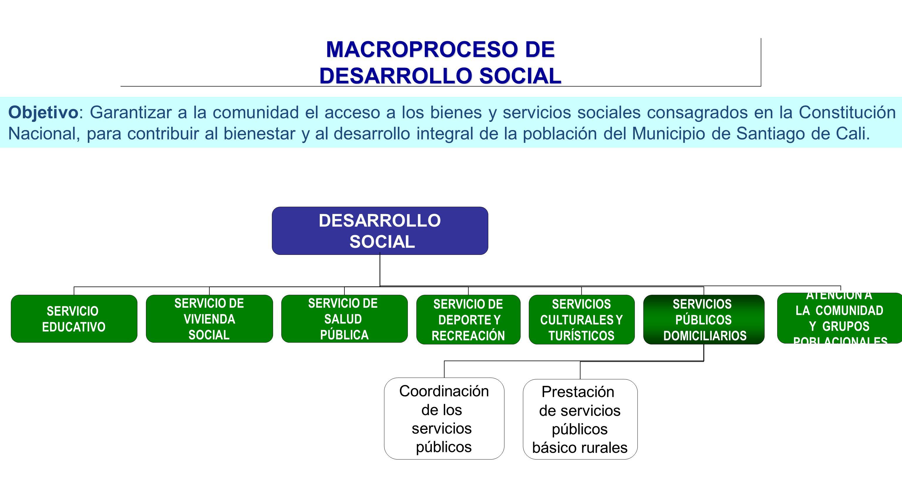 MACROPROCESO DE DESARROLLO SOCIAL Objetivo: Garantizar a la comunidad el acceso a los bienes y servicios sociales consagrados en la Constitución Nacio