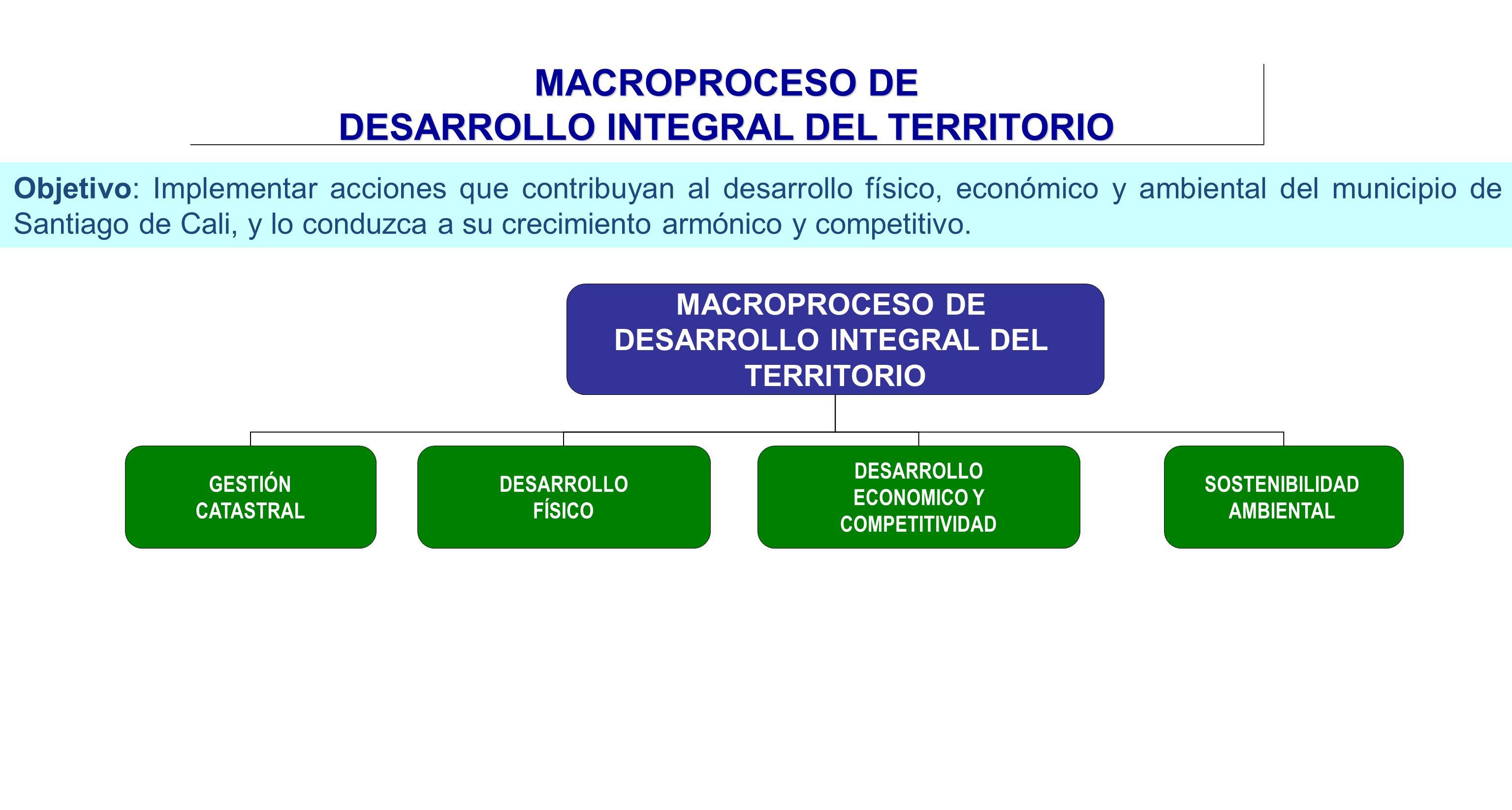 MACROPROCESO DE DESARROLLO INTEGRAL DEL TERRITORIO DESARROLLO ECONOMICO Y COMPETITIVIDAD SOSTENIBILIDAD AMBIENTAL GESTIÓN CATASTRAL DESARROLLO FÍSICO