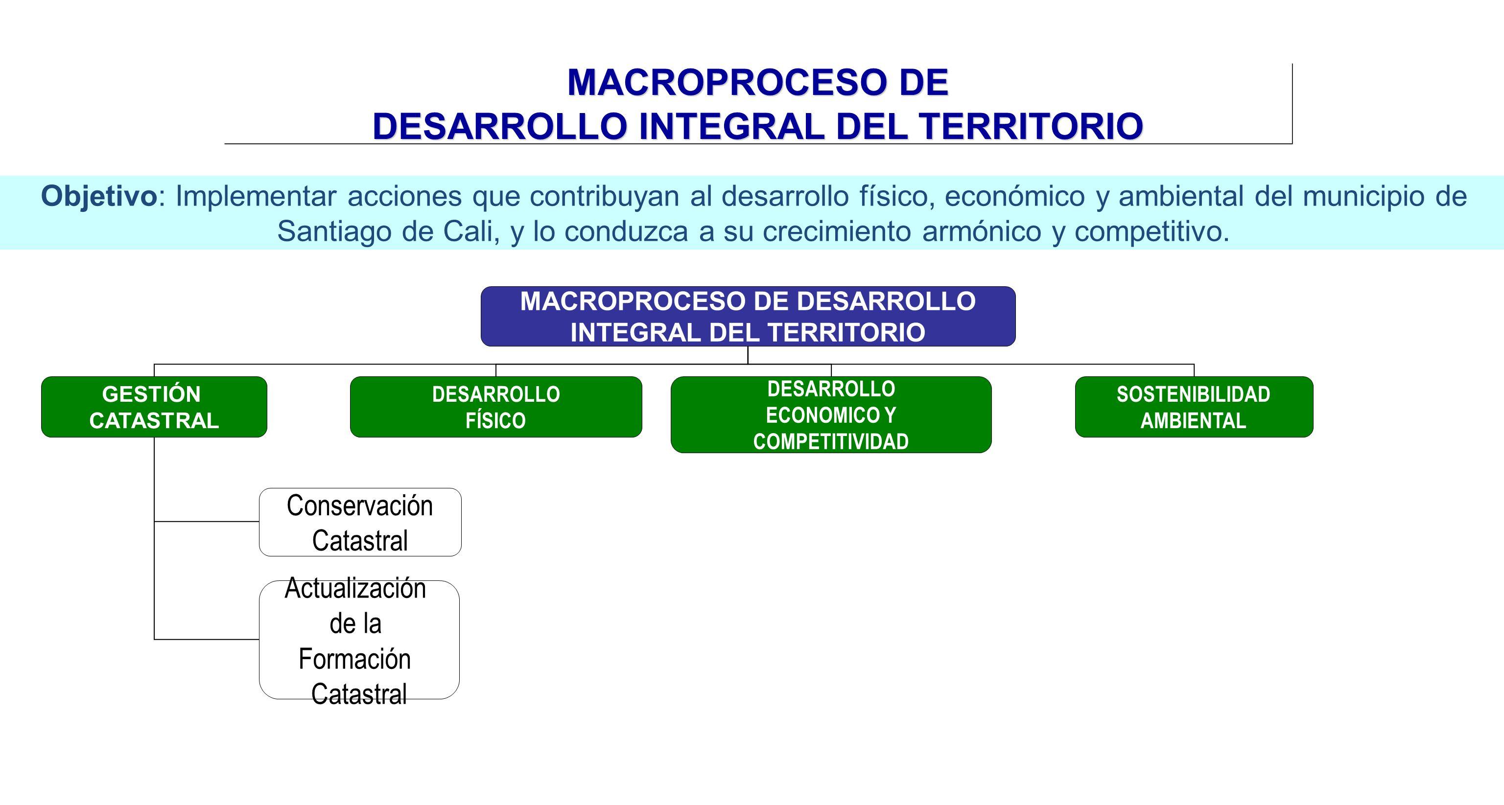 MACROPROCESO DE DESARROLLO INTEGRAL DEL TERRITORIO MACROPROCESO DE DESARROLLO INTEGRAL DEL TERRITORIO DESARROLLO ECONOMICO Y COMPETITIVIDAD SOSTENIBIL