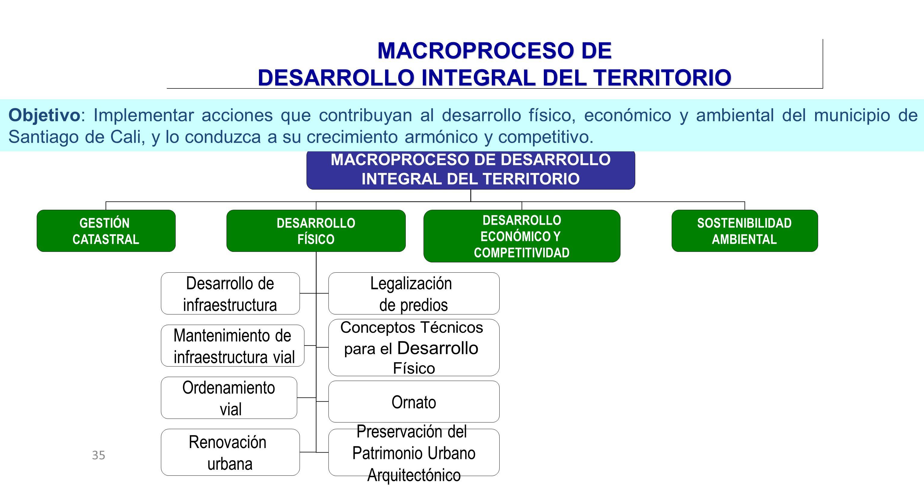 35 MACROPROCESO DE DESARROLLO INTEGRAL DEL TERRITORIO DESARROLLO ECONÓMICO Y COMPETITIVIDAD SOSTENIBILIDAD AMBIENTAL GESTIÓN CATASTRAL DESARROLLO FÍSI