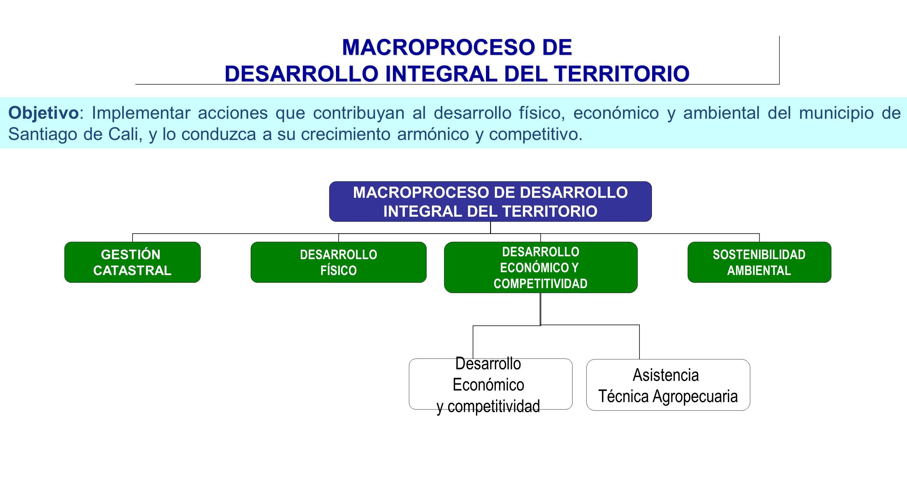 MACROPROCESO DE DESARROLLO INTEGRAL DEL TERRITORIO Objetivo: Implementar acciones que contribuyan al desarrollo físico, económico y ambiental del muni