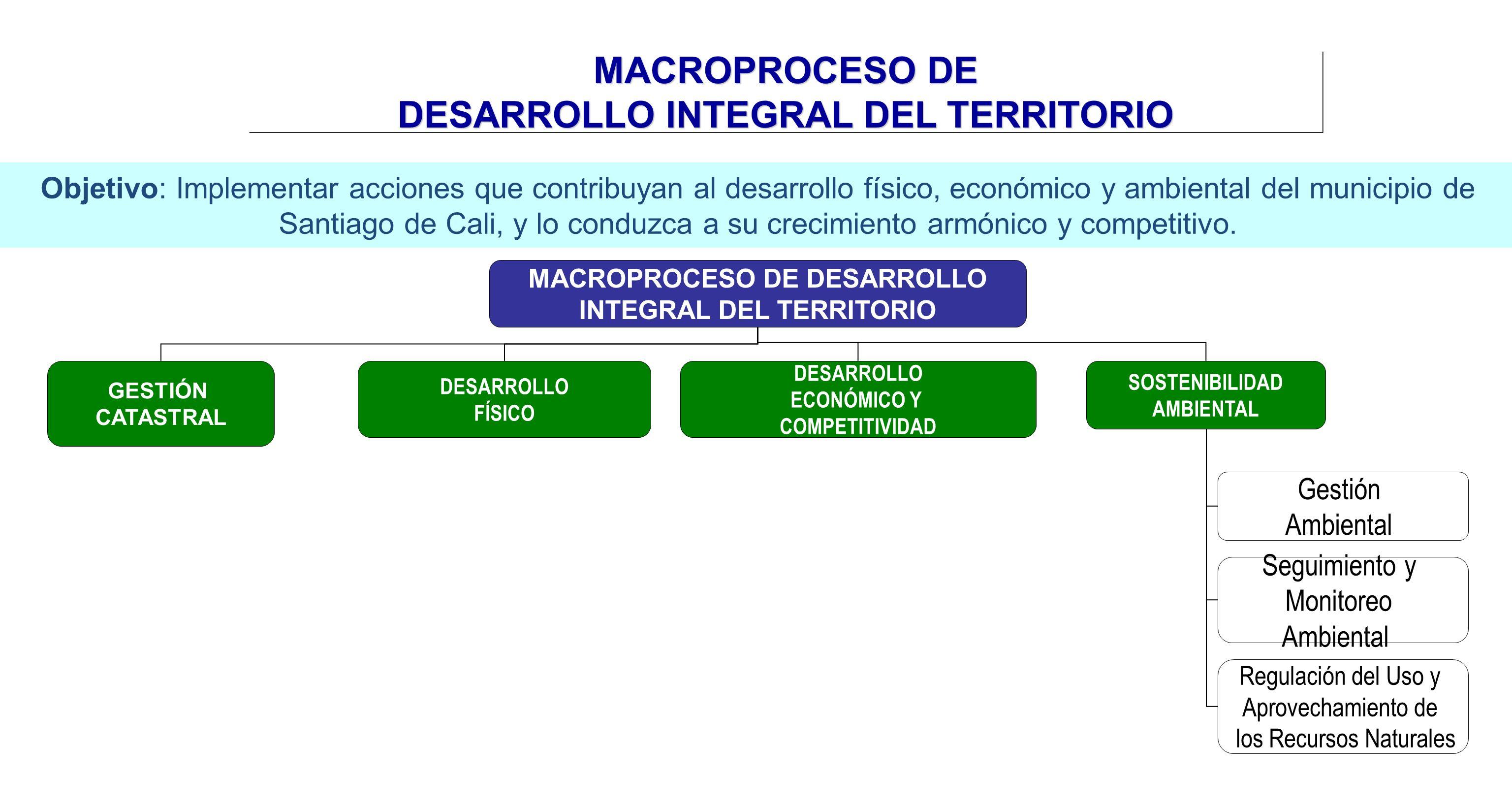MACROPROCESO DE DESARROLLO INTEGRAL DEL TERRITORIO DESARROLLO ECONÓMICO Y COMPETITIVIDAD SOSTENIBILIDAD AMBIENTAL Gestión Ambiental Regulación del Uso