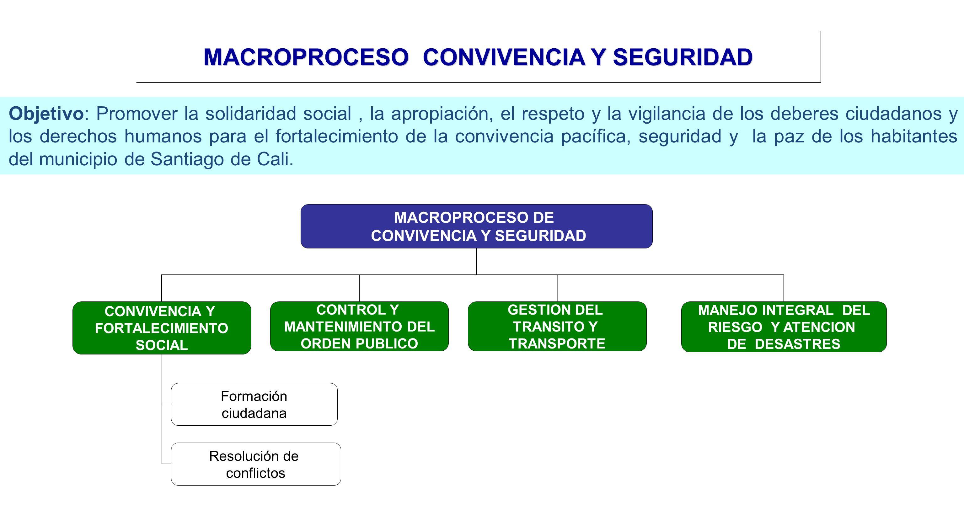MACROPROCESO DE CONVIVENCIA Y SEGURIDAD MANEJO INTEGRAL DEL RIESGO Y ATENCION DE DESASTRES CONVIVENCIA Y FORTALECIMIENTO SOCIAL CONTROL Y MANTENIMIENT