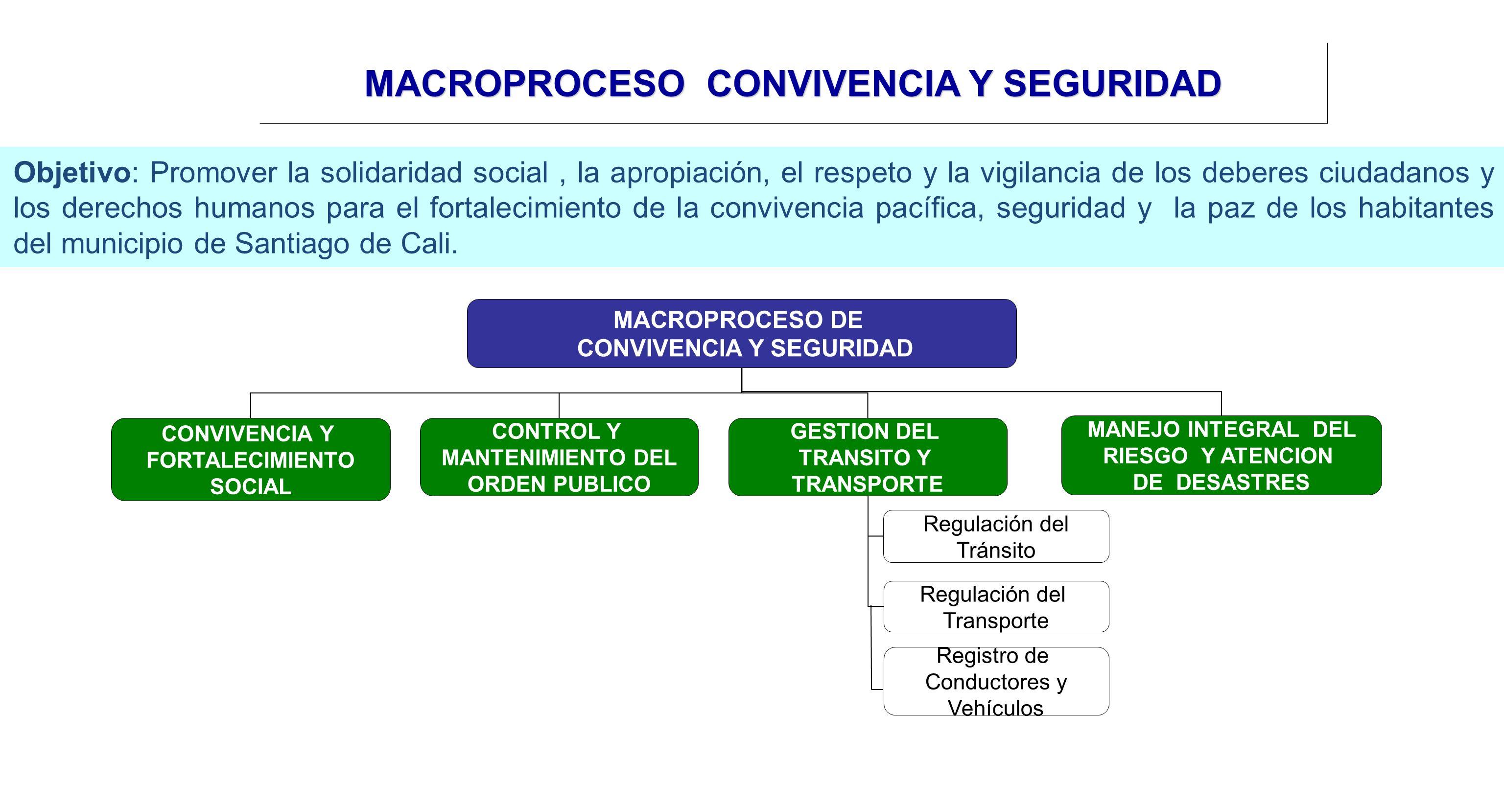 MACROPROCESO CONVIVENCIA Y SEGURIDAD Objetivo: Promover la solidaridad social, la apropiación, el respeto y la vigilancia de los deberes ciudadanos y