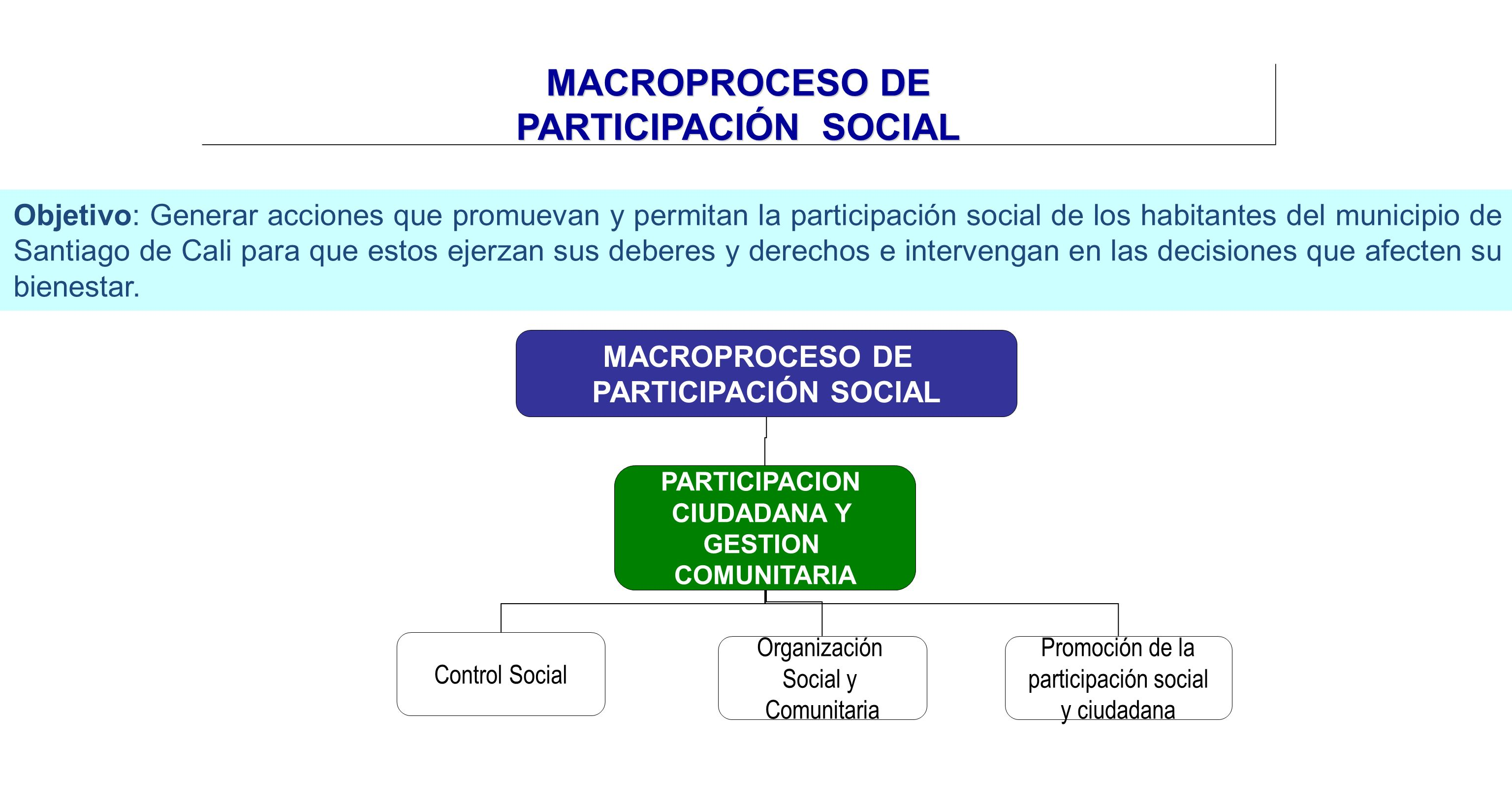 MACROPROCESO DE PARTICIPACIÓN SOCIAL Objetivo: Generar acciones que promuevan y permitan la participación social de los habitantes del municipio de Sa
