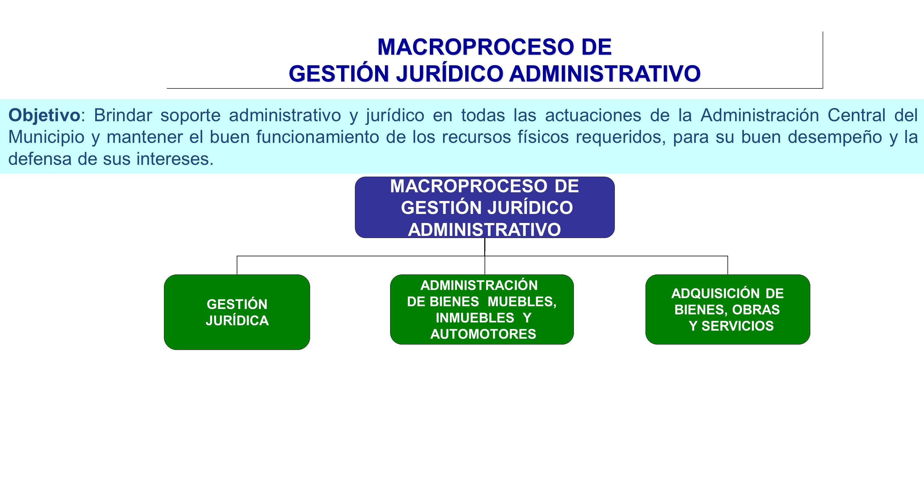 MACROPROCESO DE GESTIÓN JURÍDICO ADMINISTRATIVO GESTIÓN JURÍDICA ADQUISICIÓN DE BIENES, OBRAS Y SERVICIOS ADMINISTRACIÓN DE BIENES MUEBLES, INMUEBLES