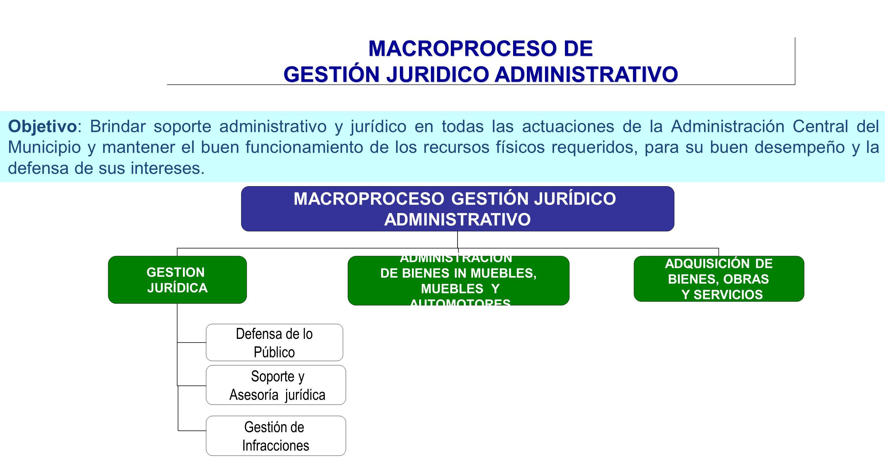 MACROPROCESO GESTIÓN JURÍDICO ADMINISTRATIVO GESTION JURÍDICA ADQUISICIÓN DE BIENES, OBRAS Y SERVICIOS Defensa de lo Público Soporte y Asesoría jurídi