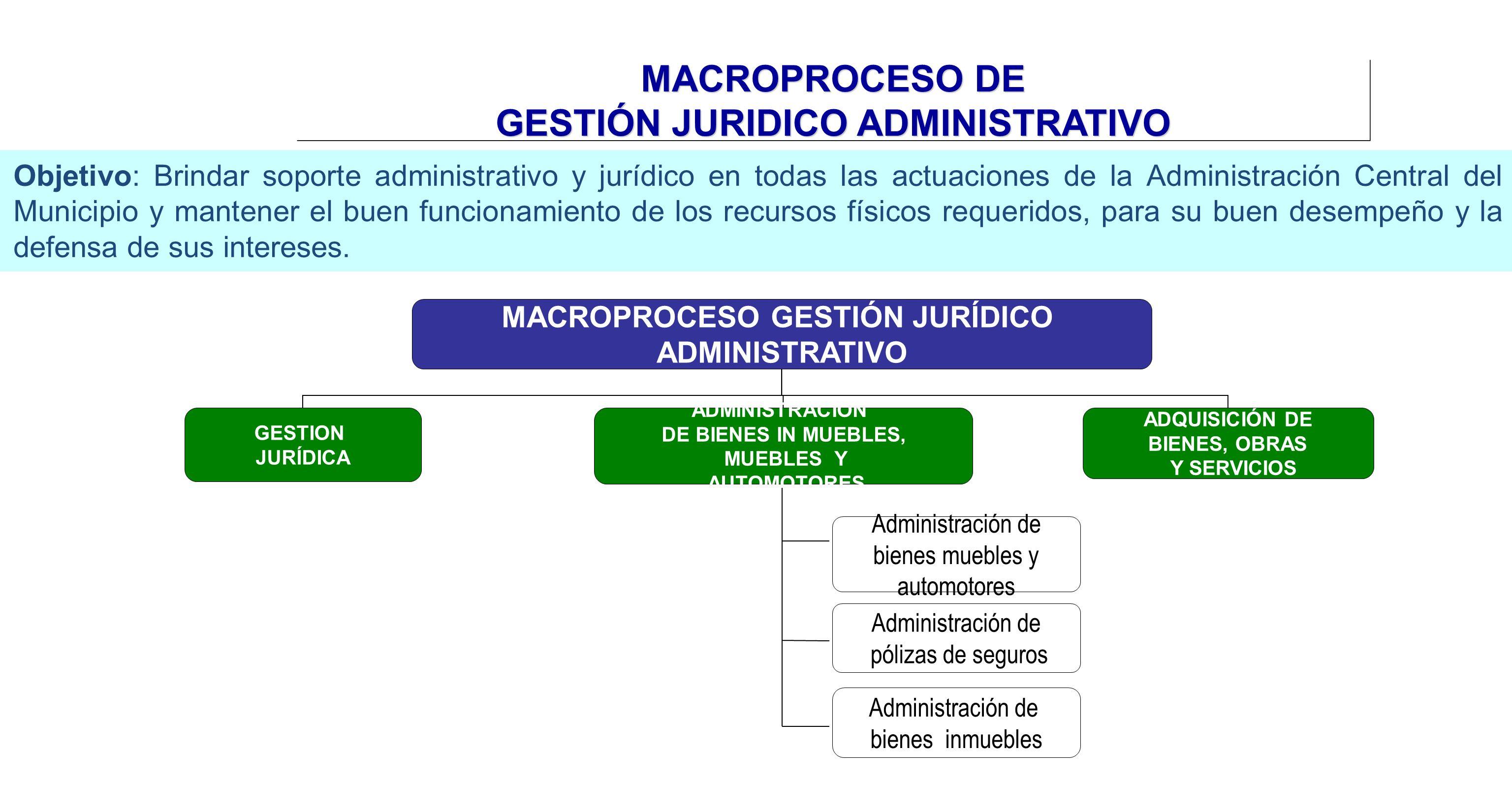 MACROPROCESO DE GESTIÓN JURIDICO ADMINISTRATIVO Objetivo: Brindar soporte administrativo y jurídico en todas las actuaciones de la Administración Cent