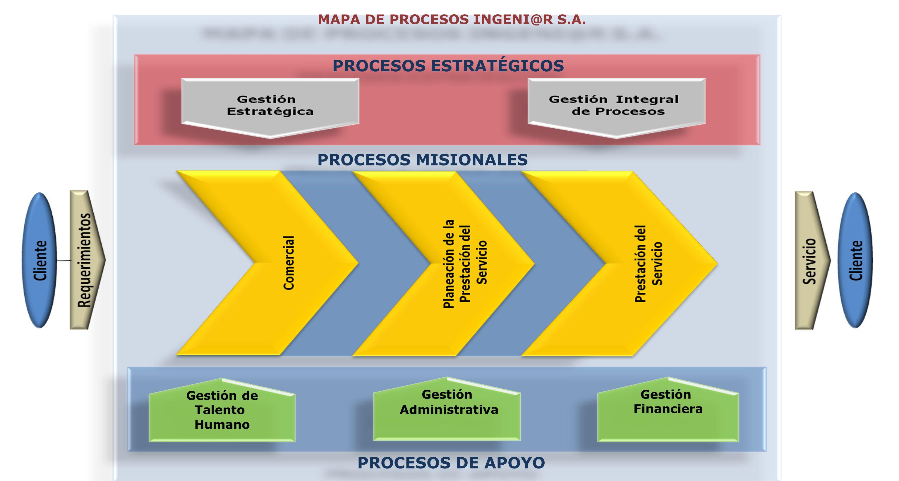 PROCESOS ESTRATÉGICOS PROCESOS DE APOYO PROCESOS MISIONALES MAPA DE PROCESOS INGENI@R S.A. Gestión de Talento Humano Gestión Administrativa Gestión Fi