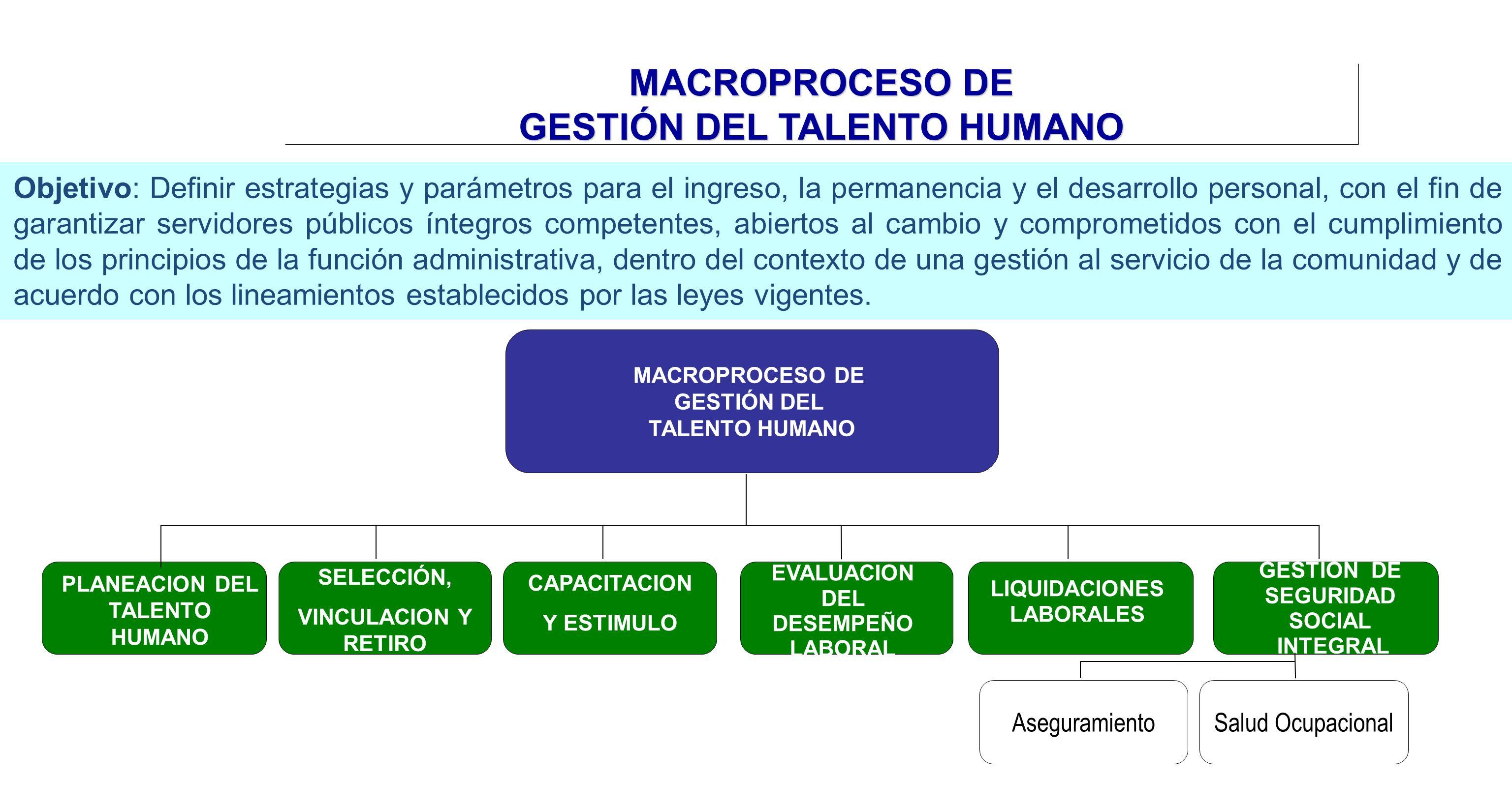 MACROPROCESO DE GESTIÓN DEL TALENTO HUMANO Objetivo: Definir estrategias y parámetros para el ingreso, la permanencia y el desarrollo personal, con el