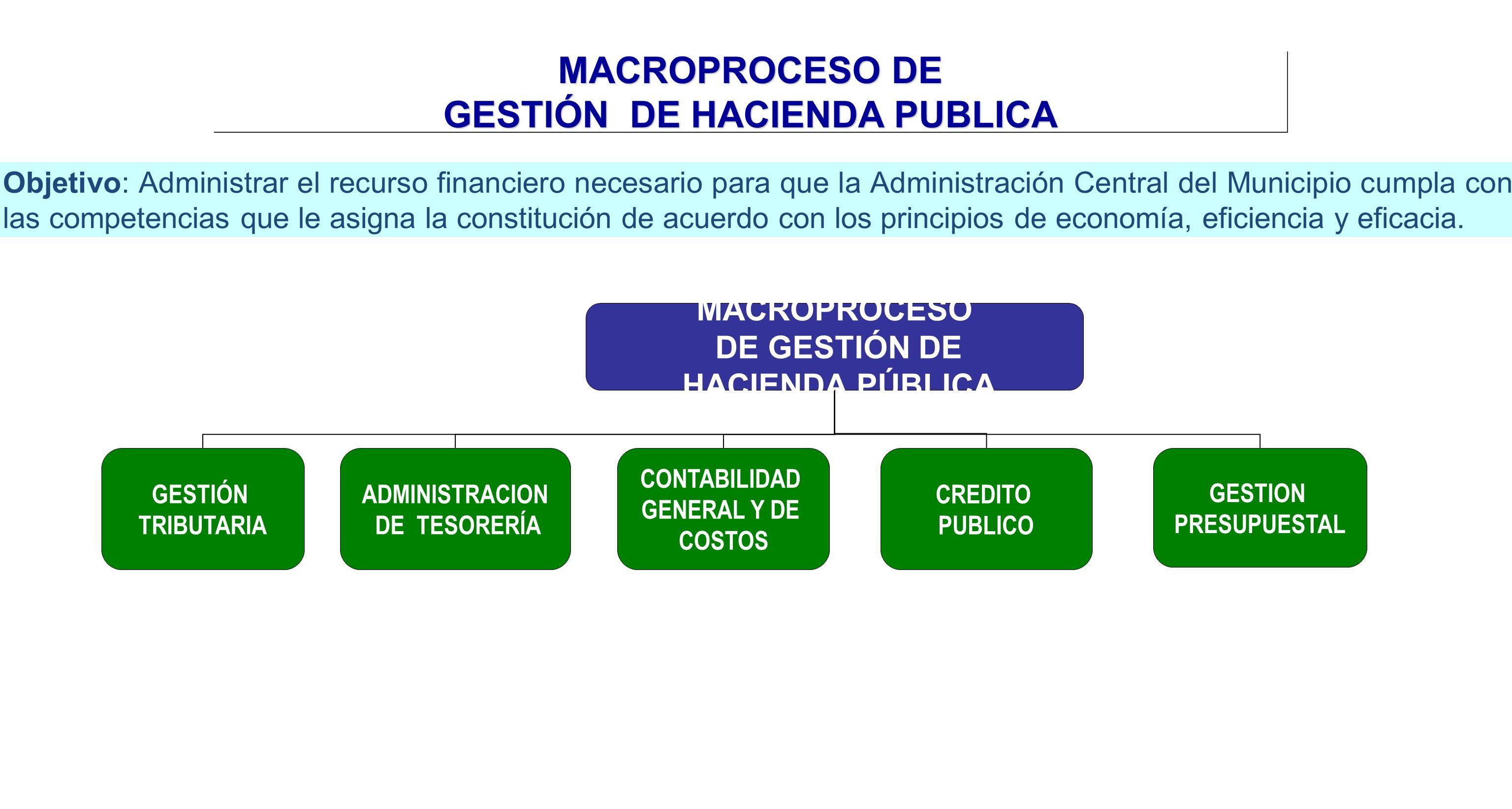MACROPROCESO DE GESTIÓN DE HACIENDA PUBLICA MACROPROCESO DE GESTIÓN DE HACIENDA PÚBLICA GESTIÓN TRIBUTARIA ADMINISTRACION DE TESORERÍA CONTABILIDAD GE