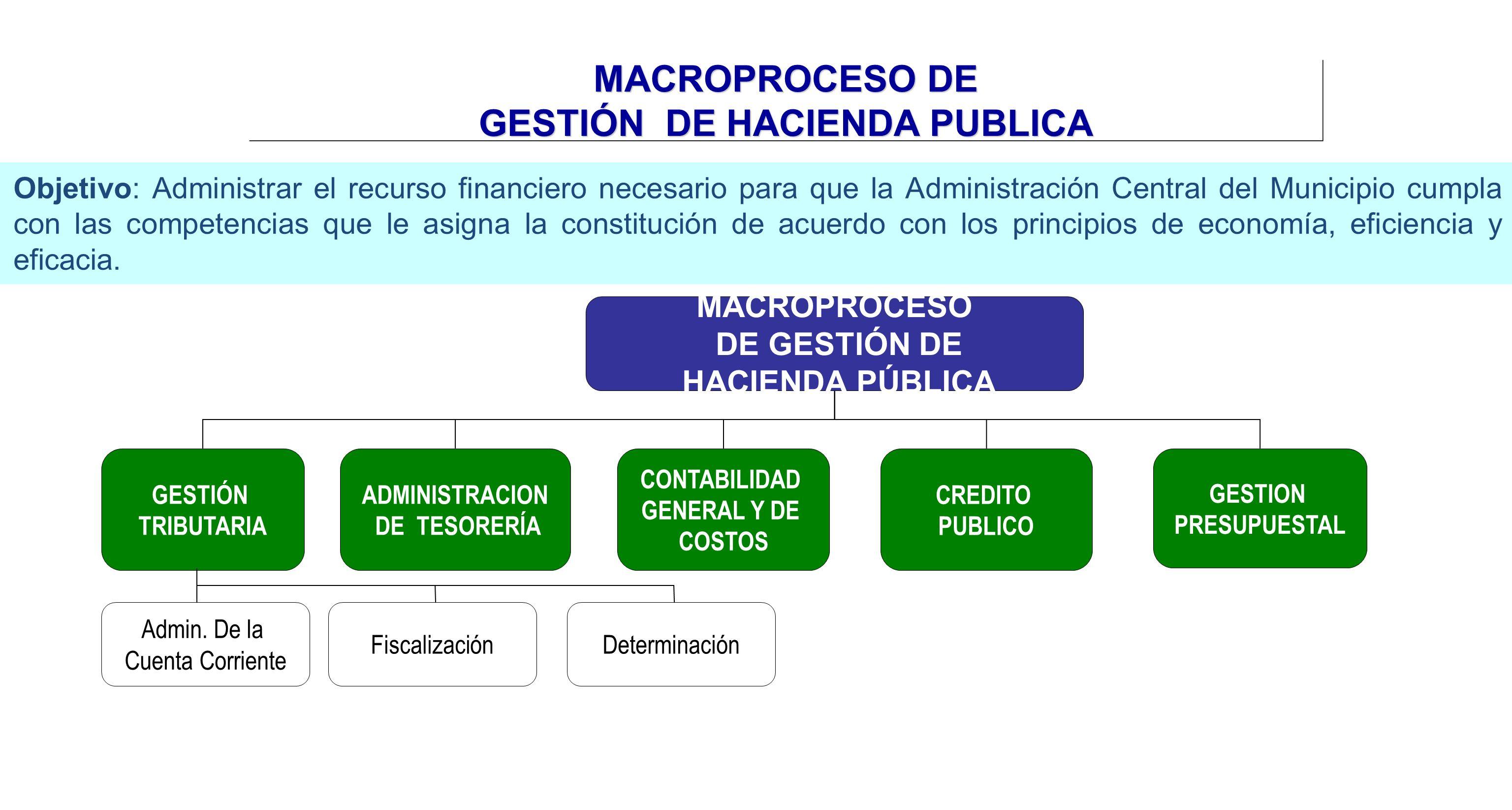 MACROPROCESO DE GESTIÓN DE HACIENDA PUBLICA Objetivo: Administrar el recurso financiero necesario para que la Administración Central del Municipio cum