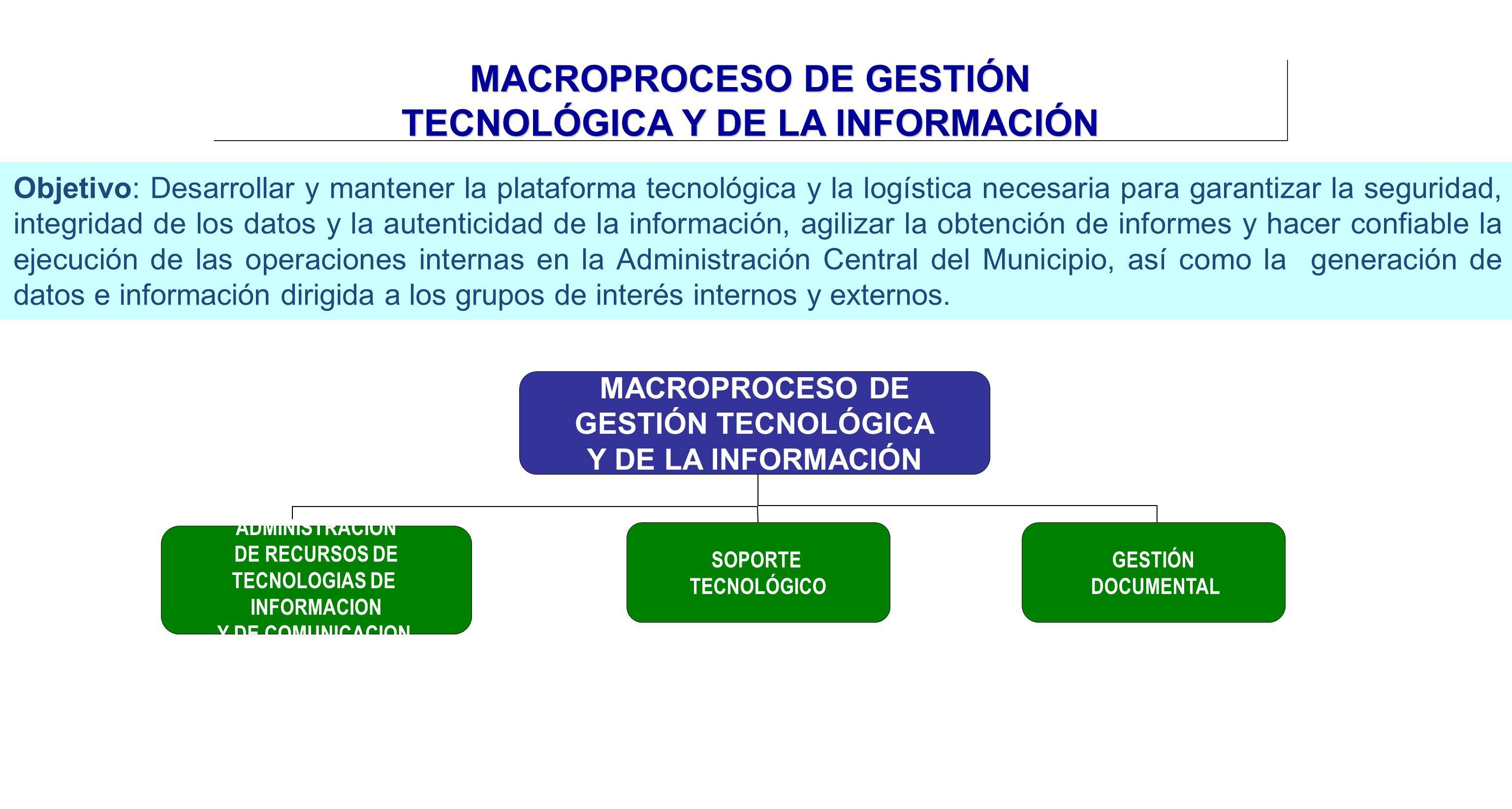 MACROPROCESO DE GESTIÓN TECNOLÓGICA Y DE LA INFORMACIÓN ADMINISTRACIÓN DE RECURSOS DE TECNOLOGIAS DE INFORMACION Y DE COMUNICACION SOPORTE TECNOLÓGICO