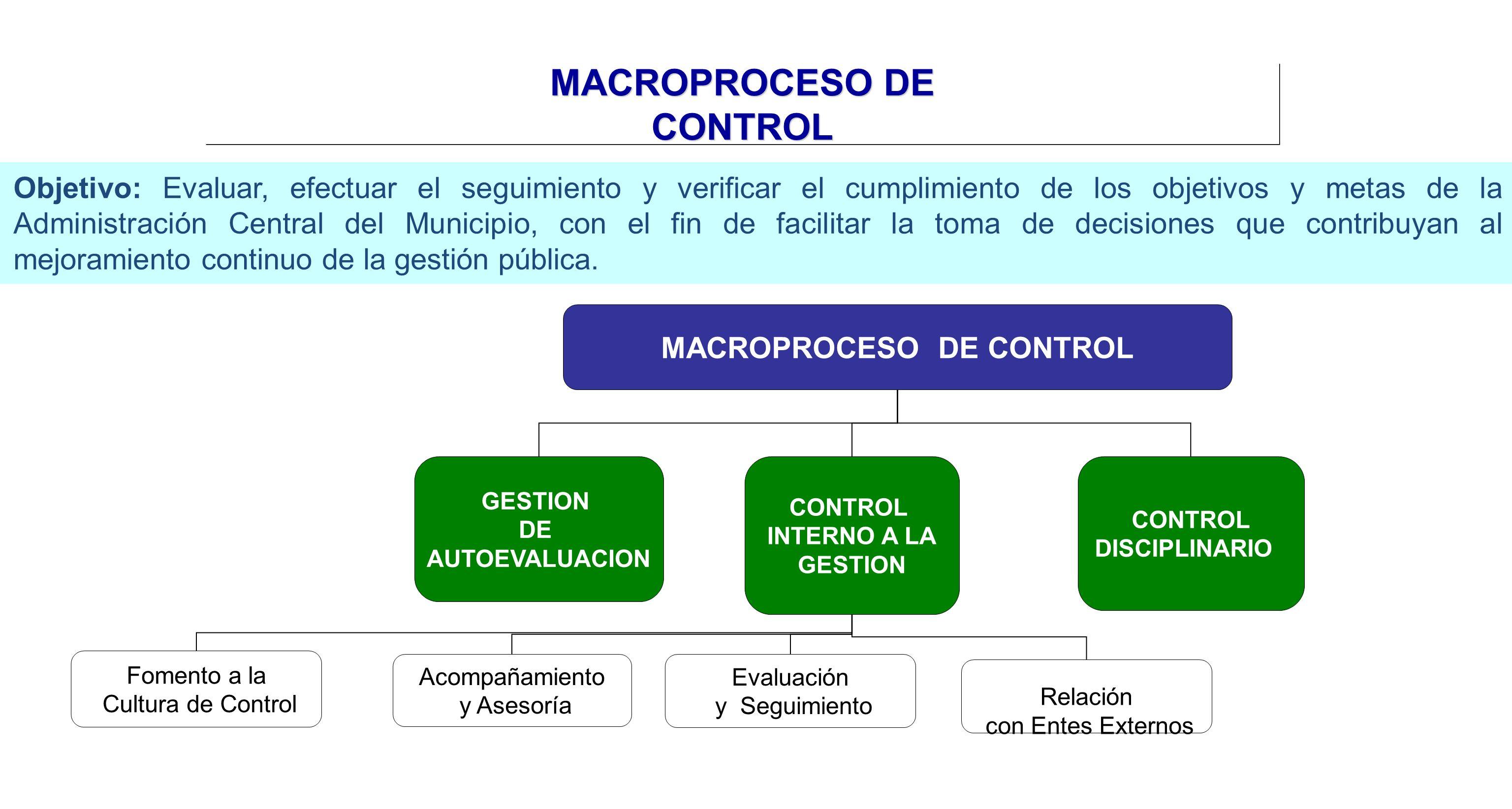 MACROPROCESO DE CONTROL Objetivo: Evaluar, efectuar el seguimiento y verificar el cumplimiento de los objetivos y metas de la Administración Central d