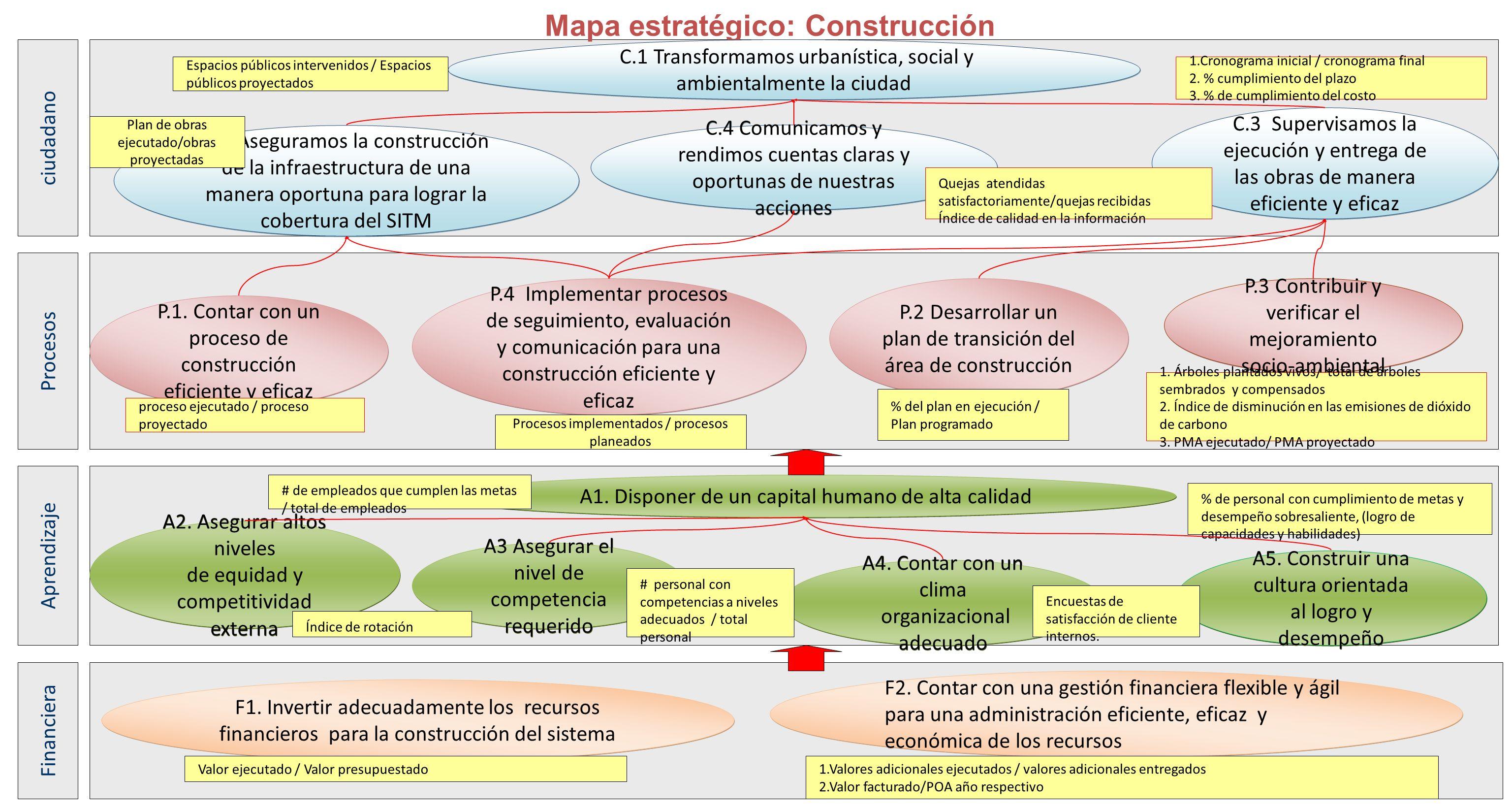 Mapa estratégico: Construcción P.3 Contribuir y verificar el mejoramiento socio-ambiental P.4 Implementar procesos de seguimiento, evaluación y comuni