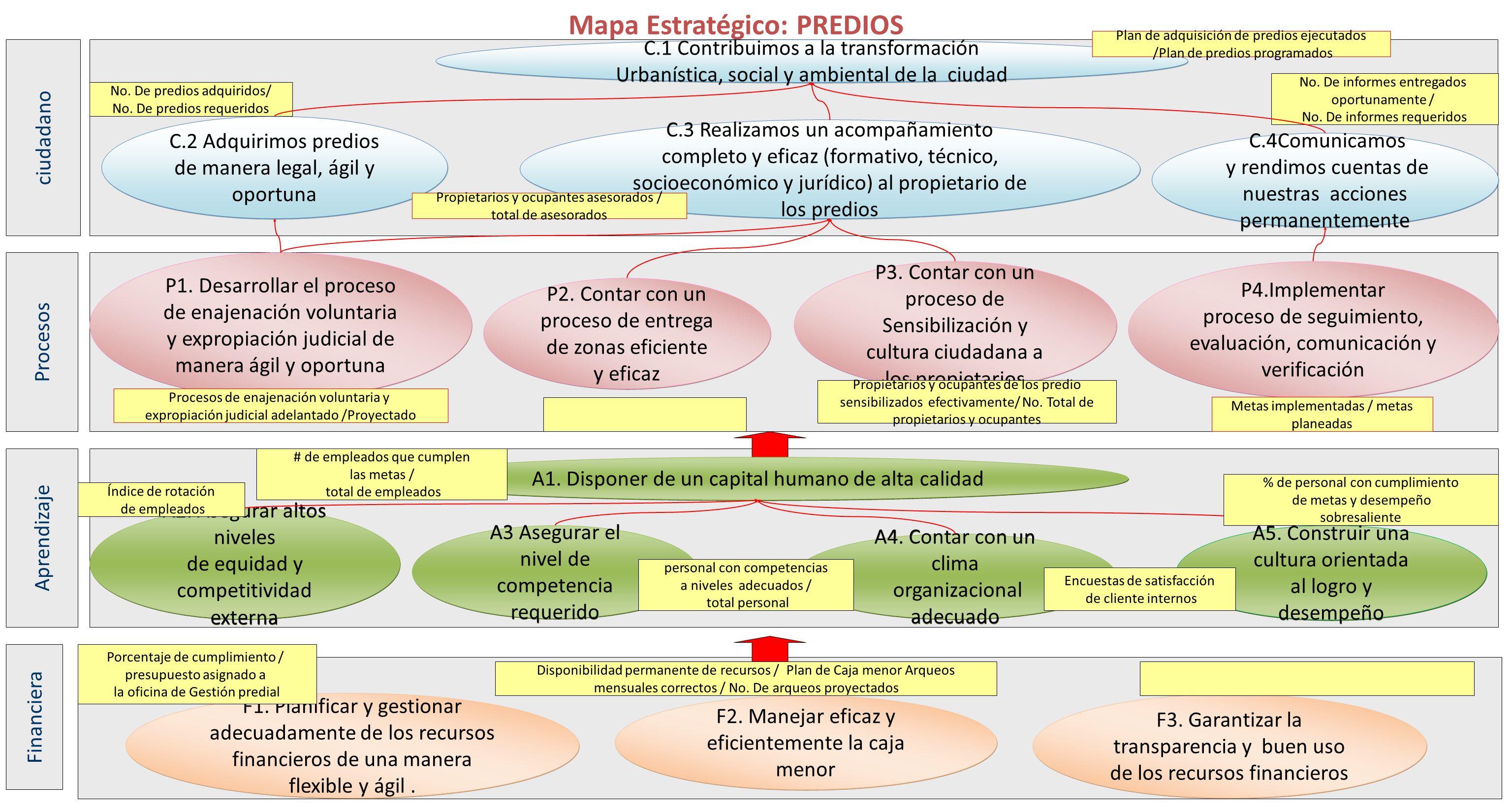 Procesos Aprendizaje Financiera ciudadano Mapa Estratégico: PREDIOS C.2 Adquirimos predios de manera legal, ágil y oportuna C.3 Realizamos un acompaña