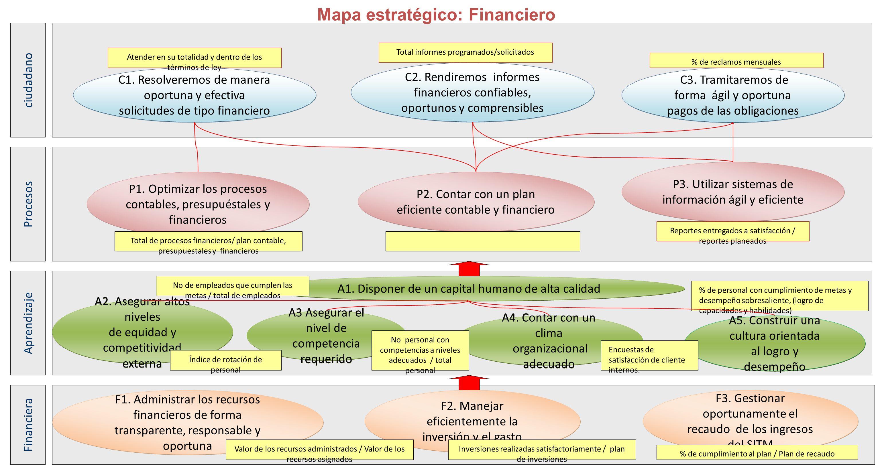 Mapa estratégico: Financiero P3. Utilizar sistemas de información ágil y eficiente A2. Asegurar altos niveles de equidad y competitividad externa A2.