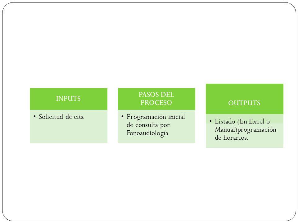 INPUTS Solicitud de cita PASOS DEL PROCESO Programación inicial de consulta por Fonoaudiología OUTPUTS Listado (En Excel o Manual)programación de hora