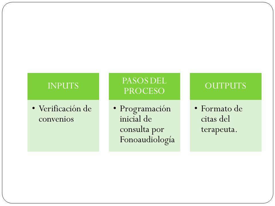 INPUTS Verificación de convenios PASOS DEL PROCESO Programación inicial de consulta por Fonoaudiología OUTPUTS Formato de citas del terapeuta.