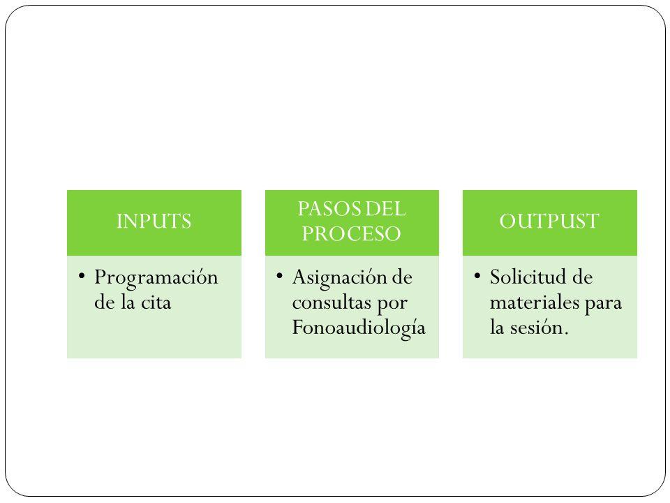 INPUTS Programación de la cita PASOS DEL PROCESO Asignación de consultas por Fonoaudiología OUTPUST Solicitud de materiales para la sesión.