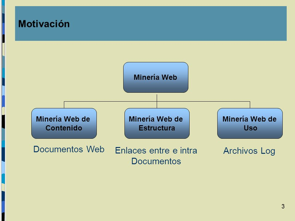 3 Minería Web Minería Web de Uso Minería Web de Estructura Minería Web de Contenido Documentos Web Enlaces entre e intra Documentos Archivos Log Motiv
