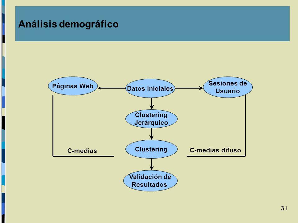31 Datos Iniciales Clustering Jerárquico Clustering Validación de Resultados Páginas Web Sesiones de Usuario C-medias difuso C-medias Análisis demográ