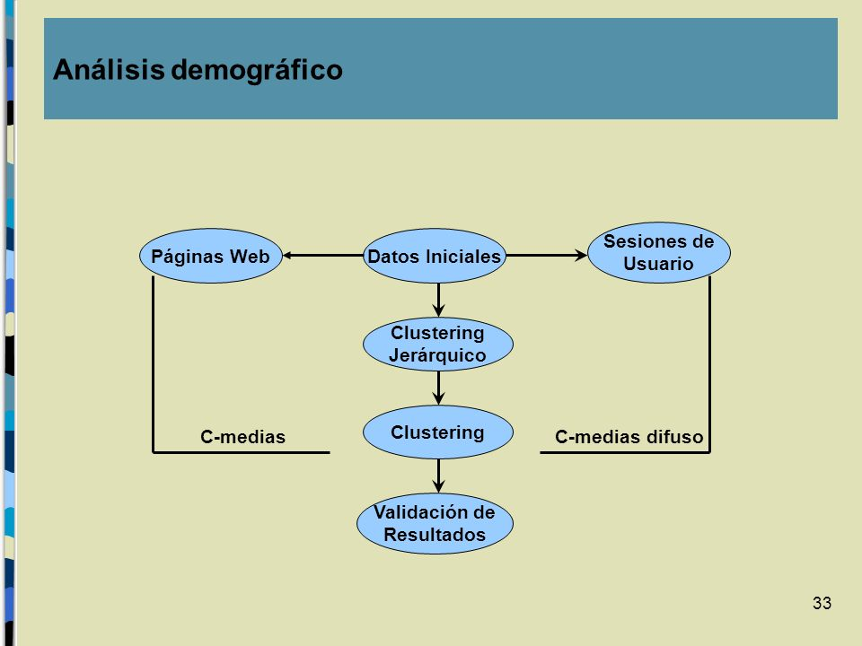 33 Análisis demográfico Datos Iniciales Clustering Jerárquico Clustering Validación de Resultados Páginas Web Sesiones de Usuario C-medias difusoC-med