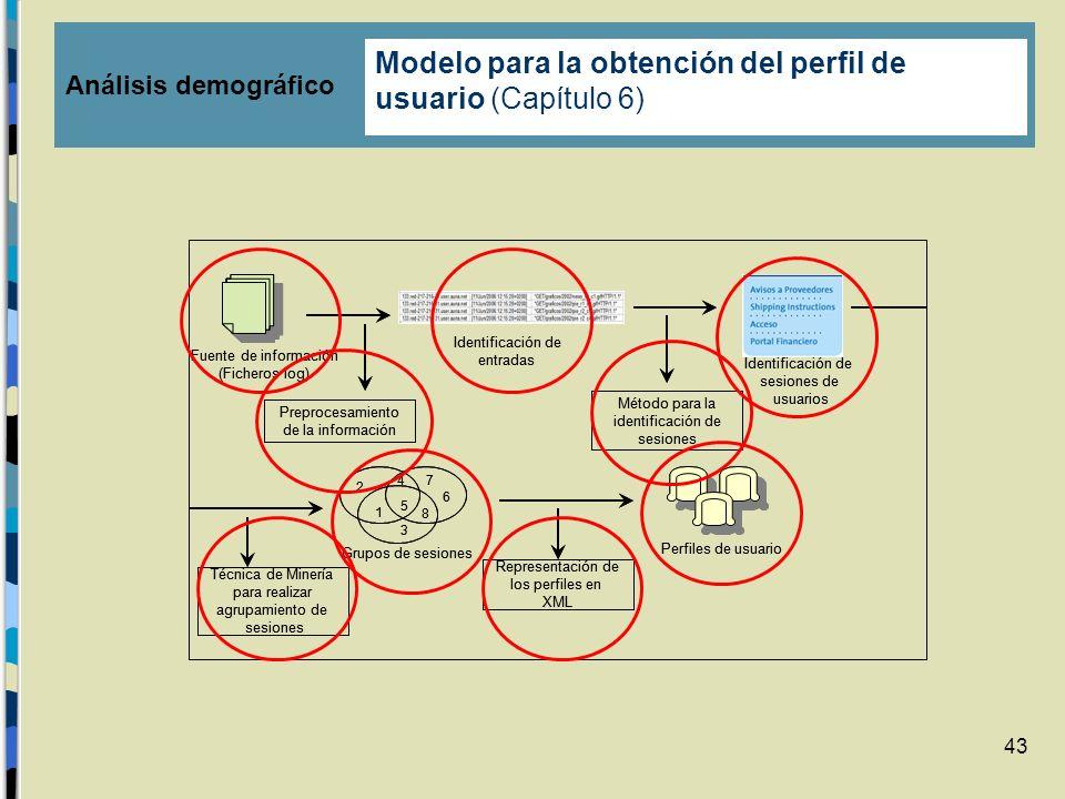 43 Preprocesamiento de la información Método para la identificación de sesiones Técnica de Minería para realizar agrupamiento de sesiones Representaci
