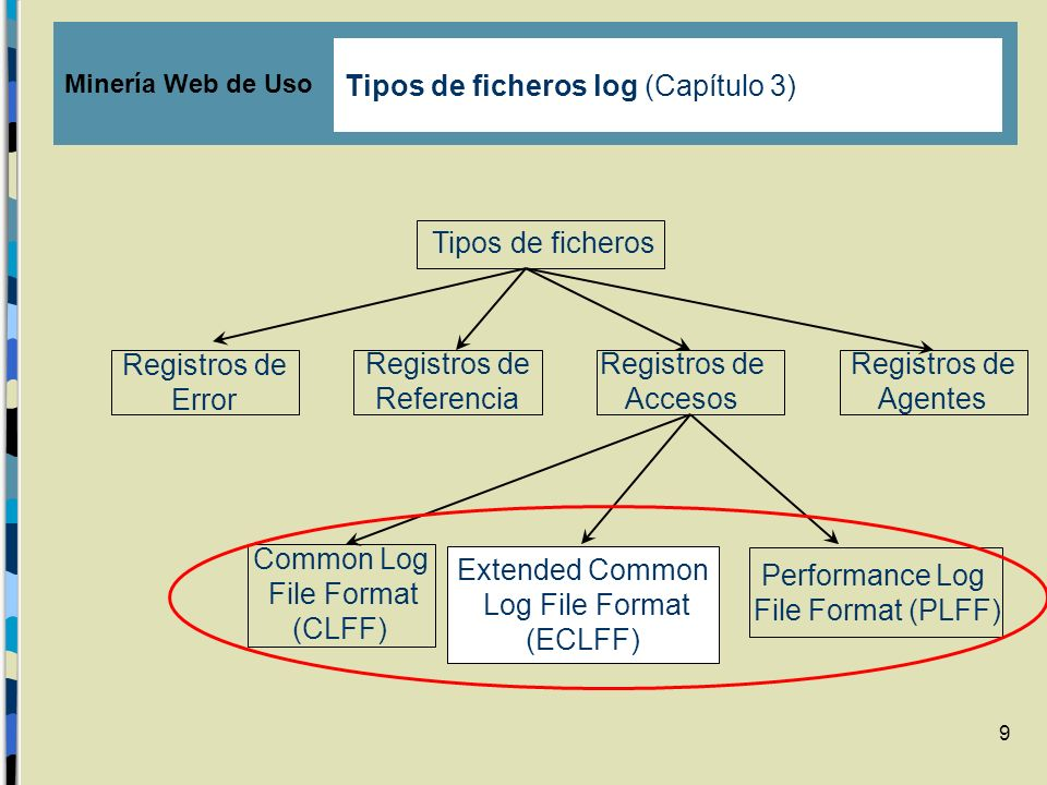 9 Performance Log File Format (PLFF) Tipos de ficheros Registros de Accesos Registros de Error Registros de Referencia Registros de Agentes Common Log