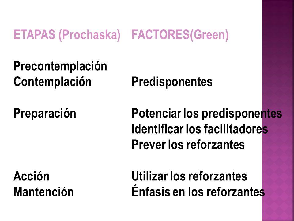 ETAPAS (Prochaska) Precontemplación Contemplación Preparación Acción Mantención FACTORES(Green) Predisponentes Potenciar los predisponentes Identifica