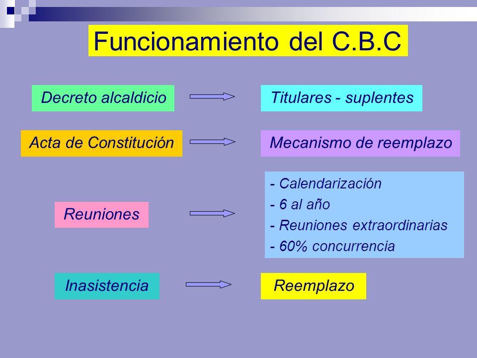 Funcionamiento del C.B.C Decreto alcaldicioTitulares - suplentes Acta de ConstituciónMecanismo de reemplazo Reuniones - Calendarización - 6 al año - R