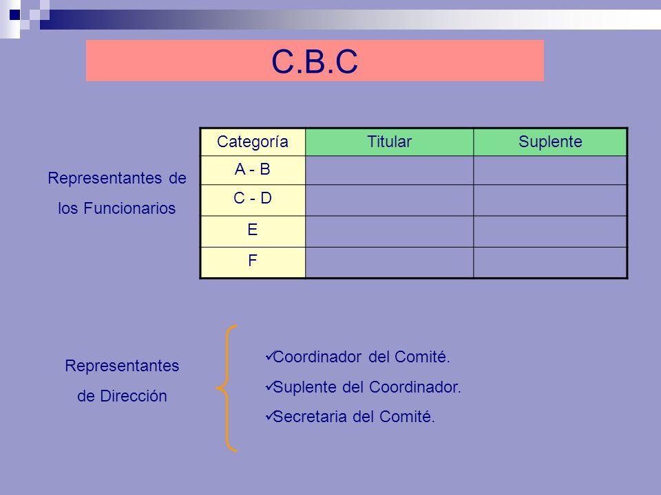 C.B.C Representantes de los Funcionarios CategoríaTitularSuplente A - B C - D E F Representantes de Dirección Coordinador del Comité. Suplente del Coo