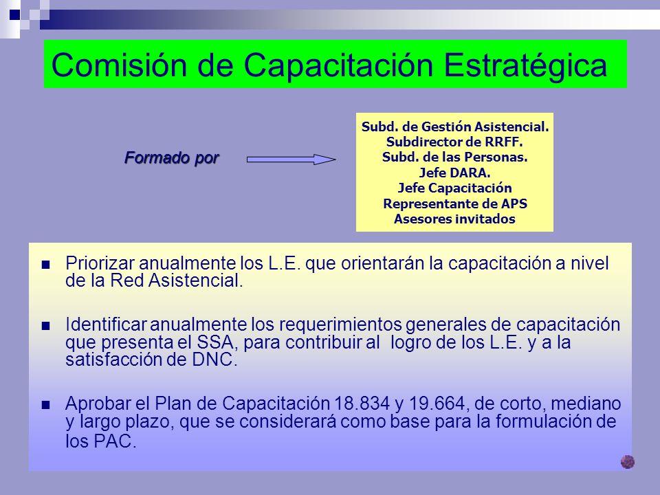 Comisión de Capacitación Estratégica Priorizar anualmente los L.E. que orientarán la capacitación a nivel de la Red Asistencial. Identificar anualment