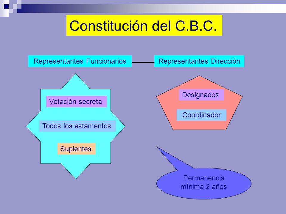 Constitución del C.B.C. Representantes DirecciónRepresentantes Funcionarios Votación secreta Todos los estamentos Suplentes Designados Permanencia mín