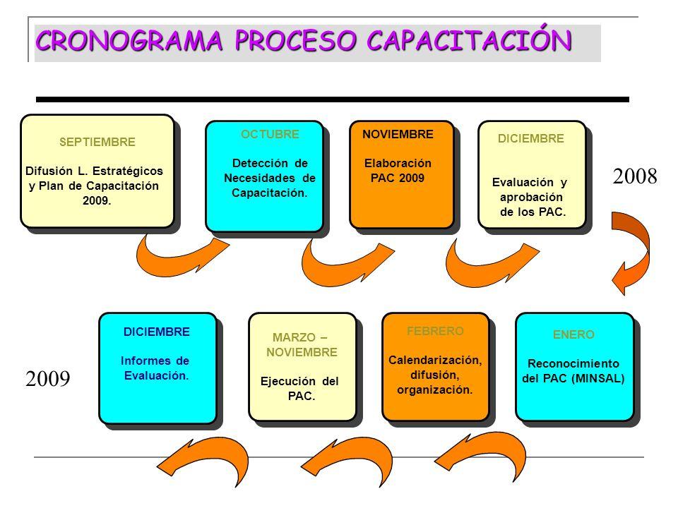 CRONOGRAMA PROCESO CAPACITACIÓN SEPTIEMBRE Difusión L. Estratégicos y Plan de Capacitación 2009. SEPTIEMBRE Difusión L. Estratégicos y Plan de Capacit