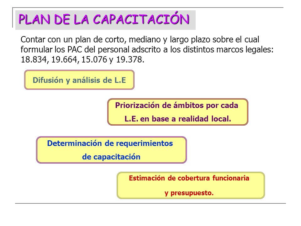 Detección necesidades capacitación Evaluación y Aprobación de los PAC Formulación Programa Capacitación Reconocimiento PAC por MINSAL Calendarización y difusión PAC Organización de actividades Ejecución Programa Capacitación Evaluación Monitorear PROCESO DE CAPACITACIÓN FUNCIONARIA Registro y Elaboración de Informes Certificación de Actividades