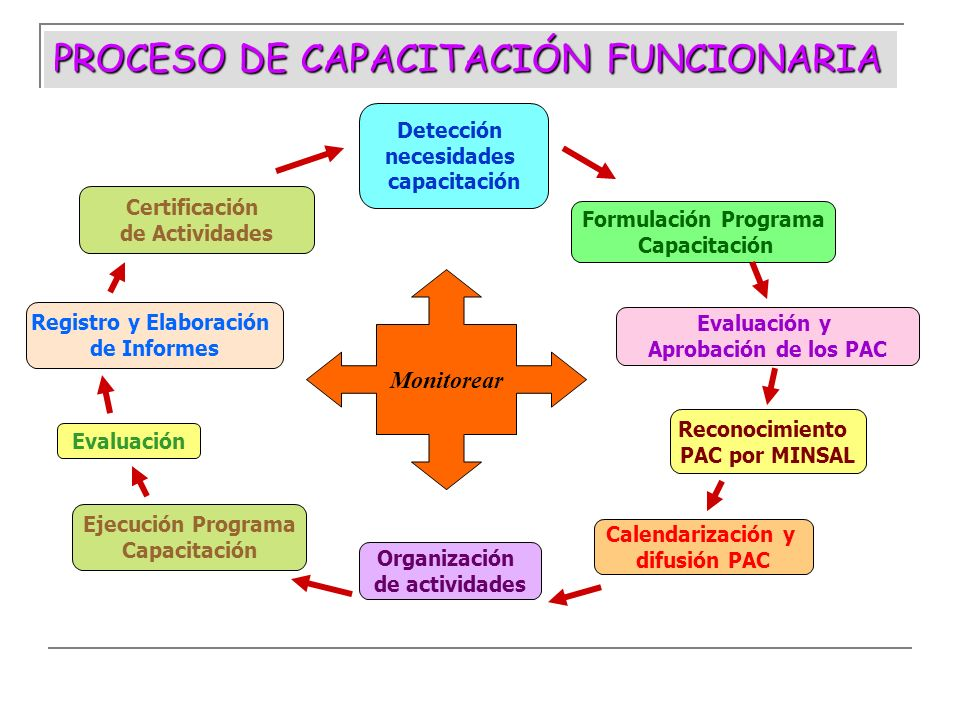 Detección necesidades capacitación Evaluación y Aprobación de los PAC Formulación Programa Capacitación Reconocimiento PAC por MINSAL Calendarización