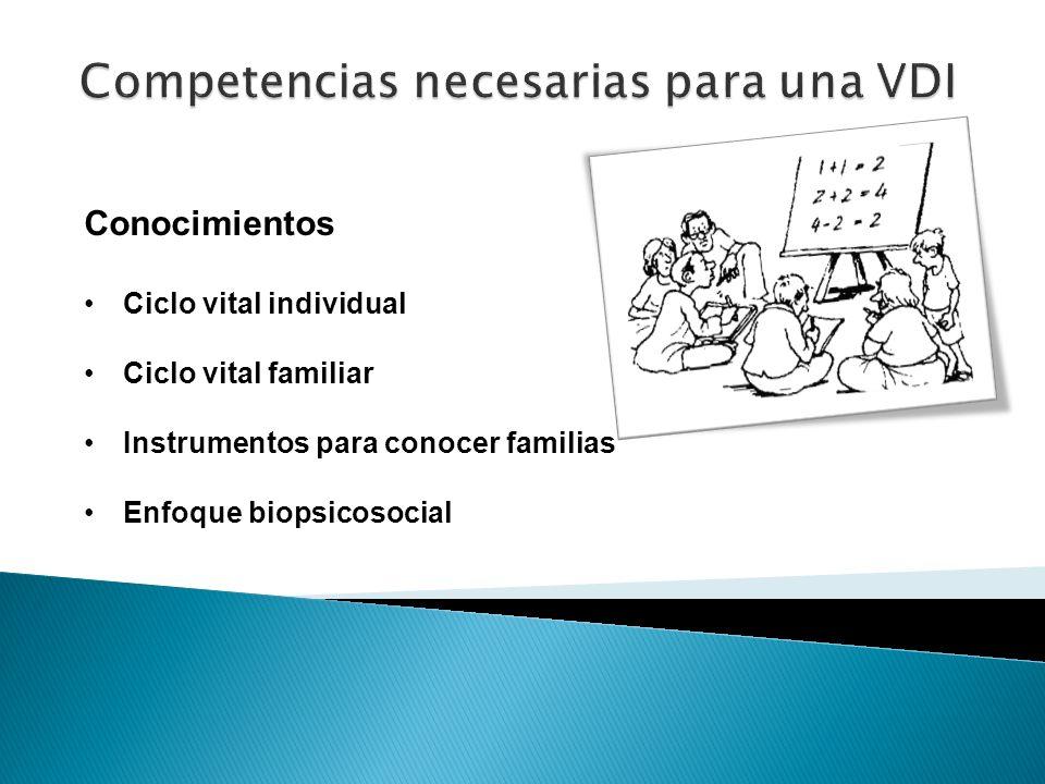 Conocimientos Ciclo vital individual Ciclo vital familiar Instrumentos para conocer familias Enfoque biopsicosocial