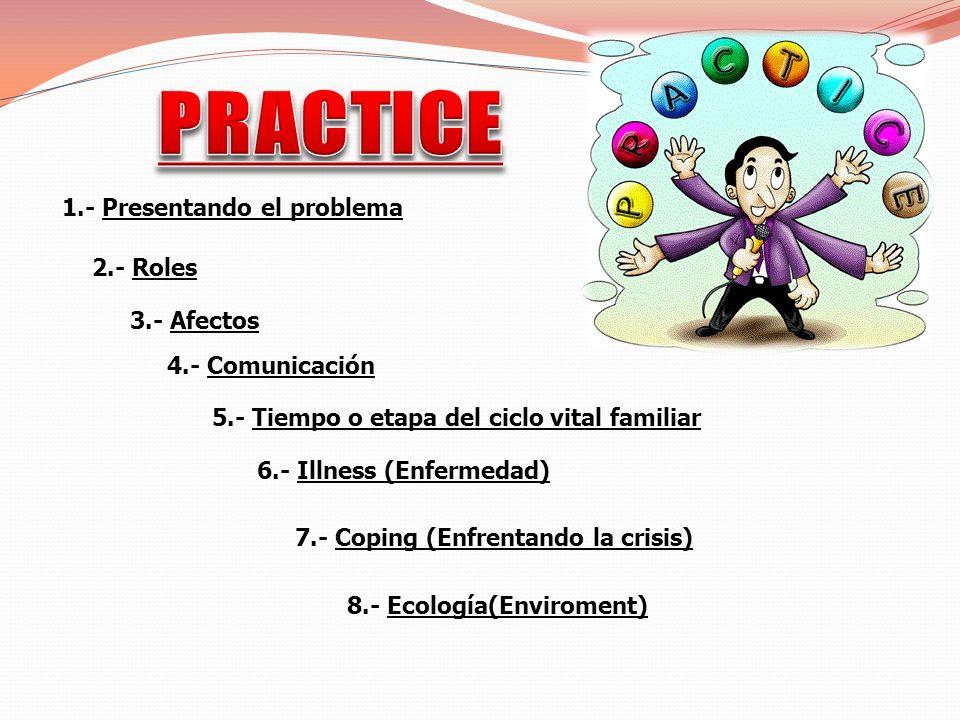 1.- Presentando el problema 2.- Roles 3.- Afectos 4.- Comunicación 5.- Tiempo o etapa del ciclo vital familiar 6.- Illness (Enfermedad) 7.- Coping (En